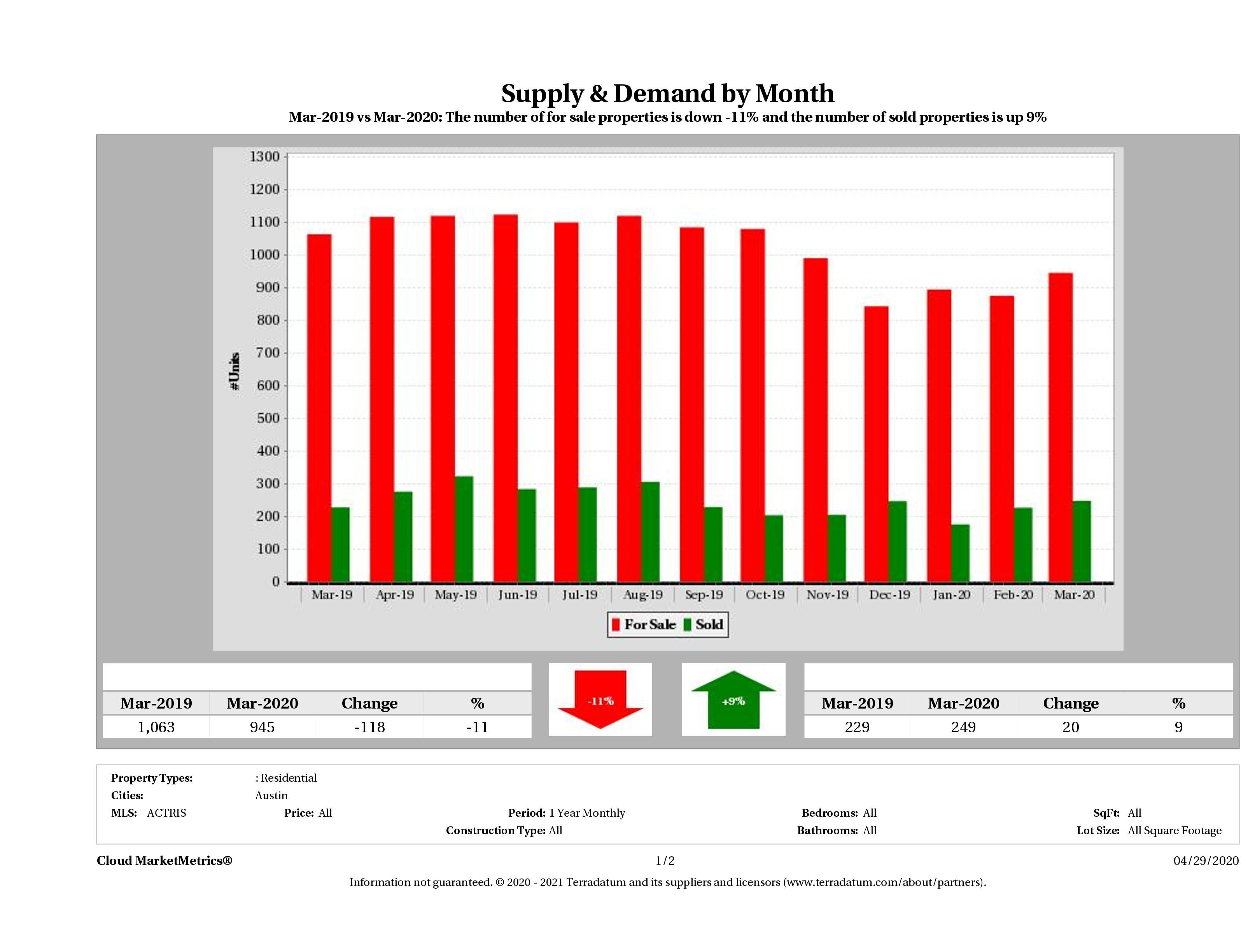 Austin condo supply demand March 2020