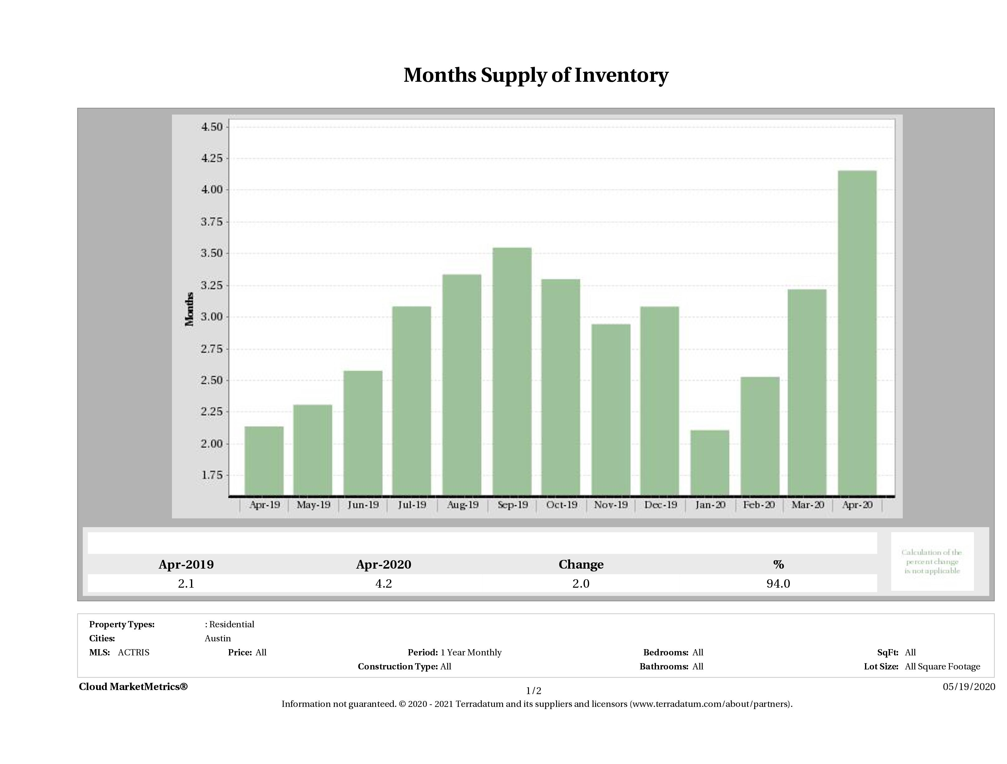 months supply of condo inventory April 2020
