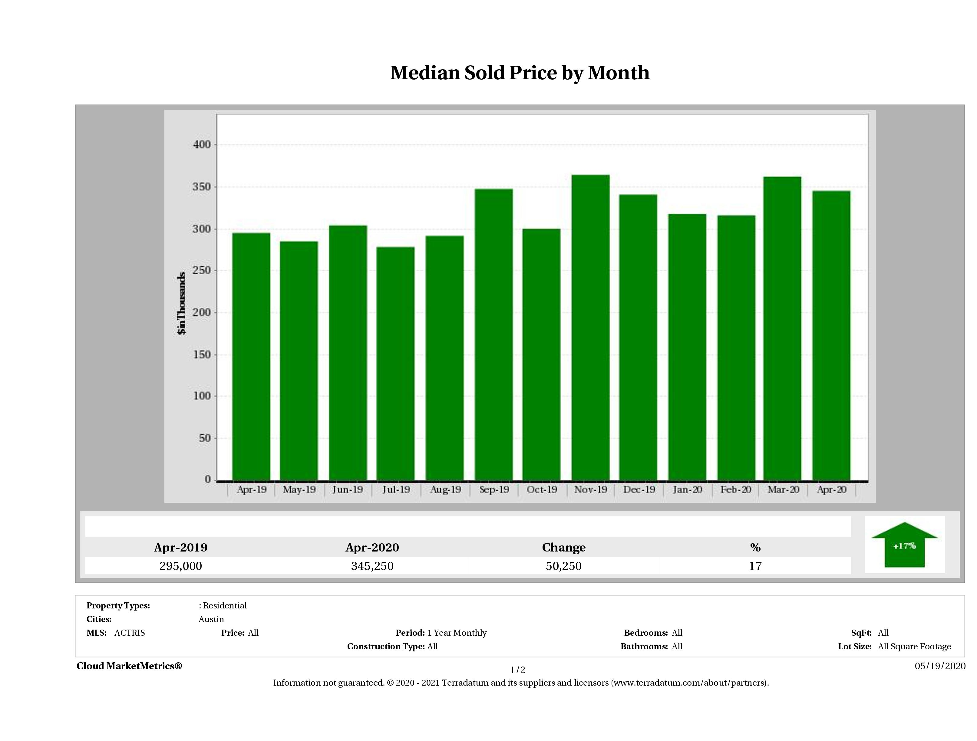 Austin median condo price April 2020