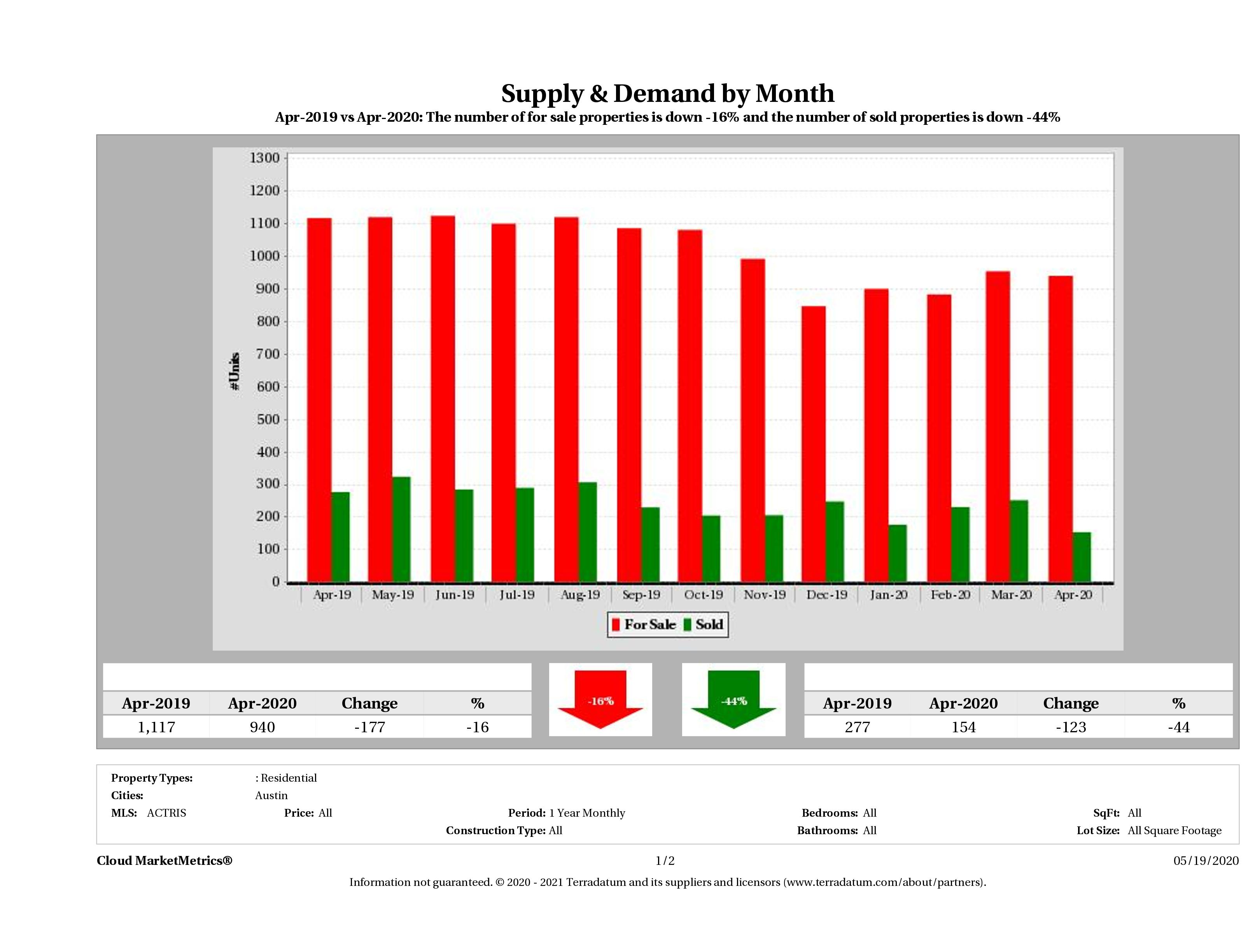 Austin condo supply demand April 2020