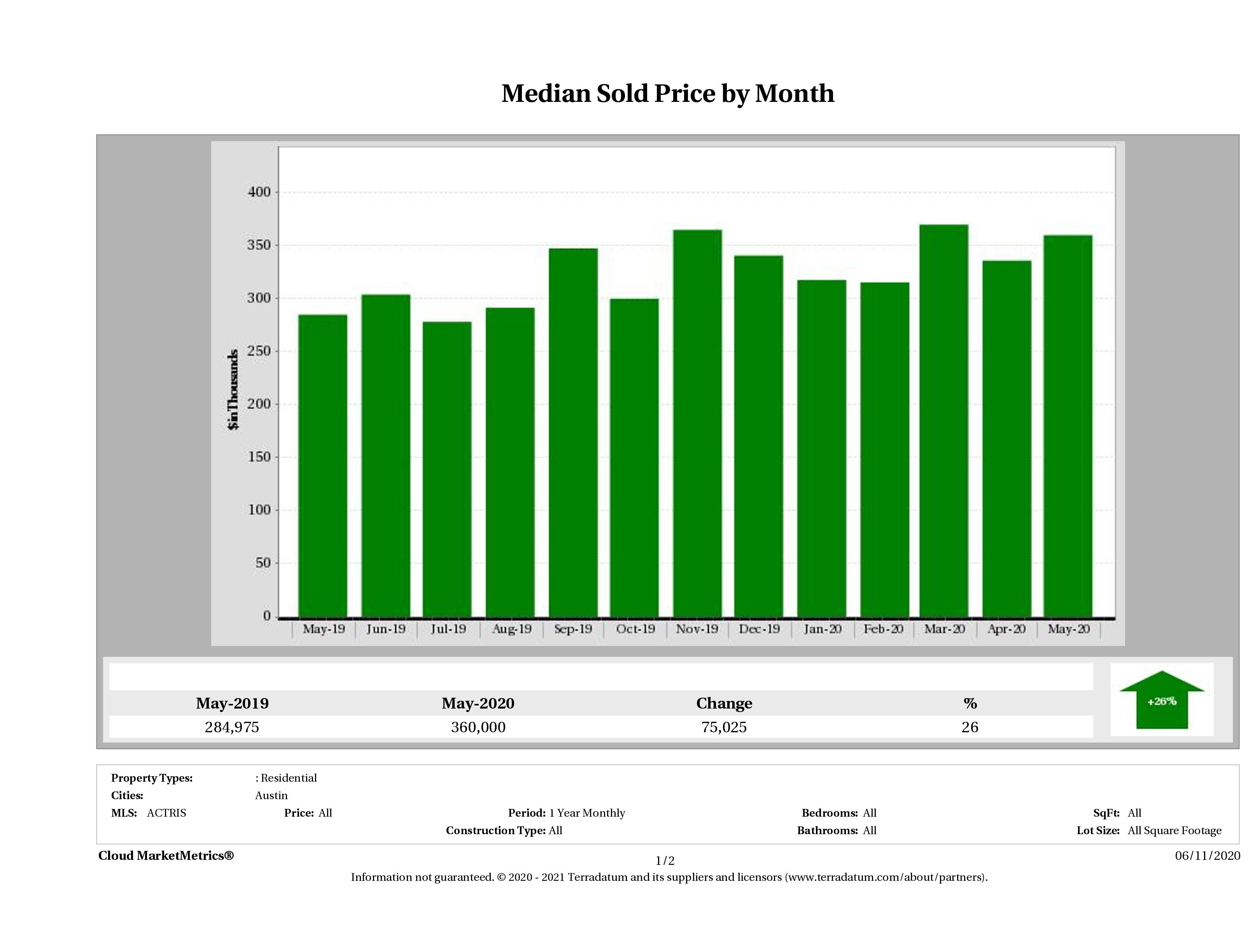 Austin median condo price May 2020