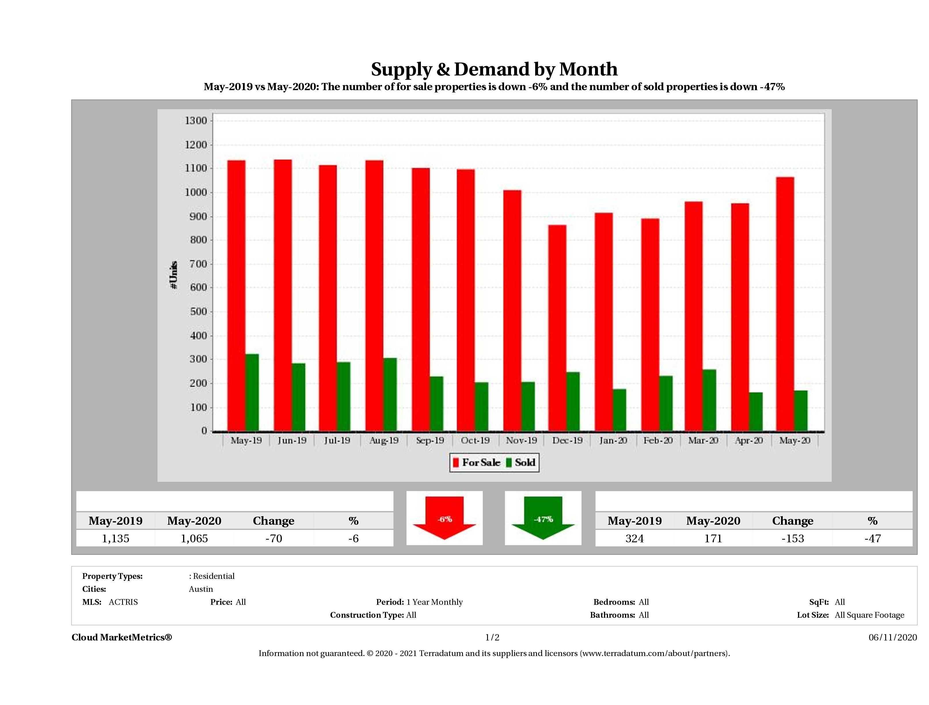 Austin condo supply demand May 2020
