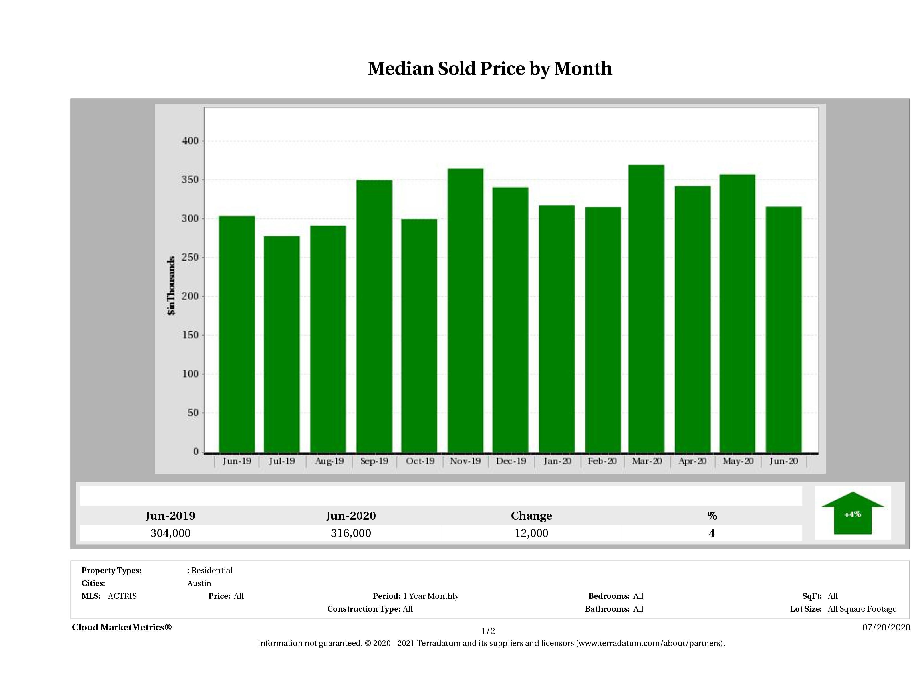 Austin median condo price June 2020