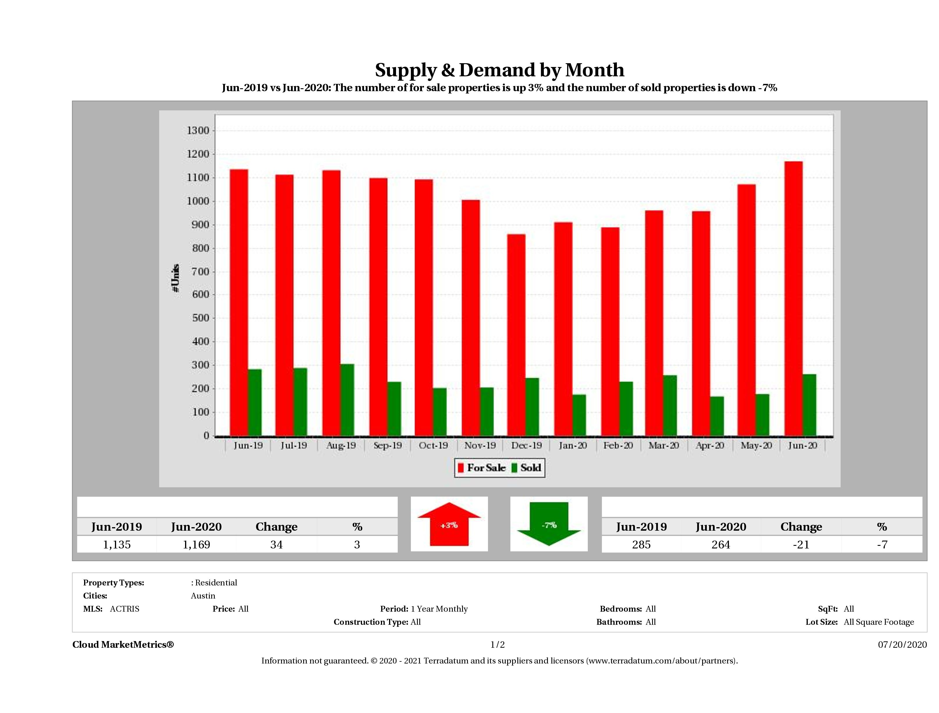 Austin condo supply demand June 2020