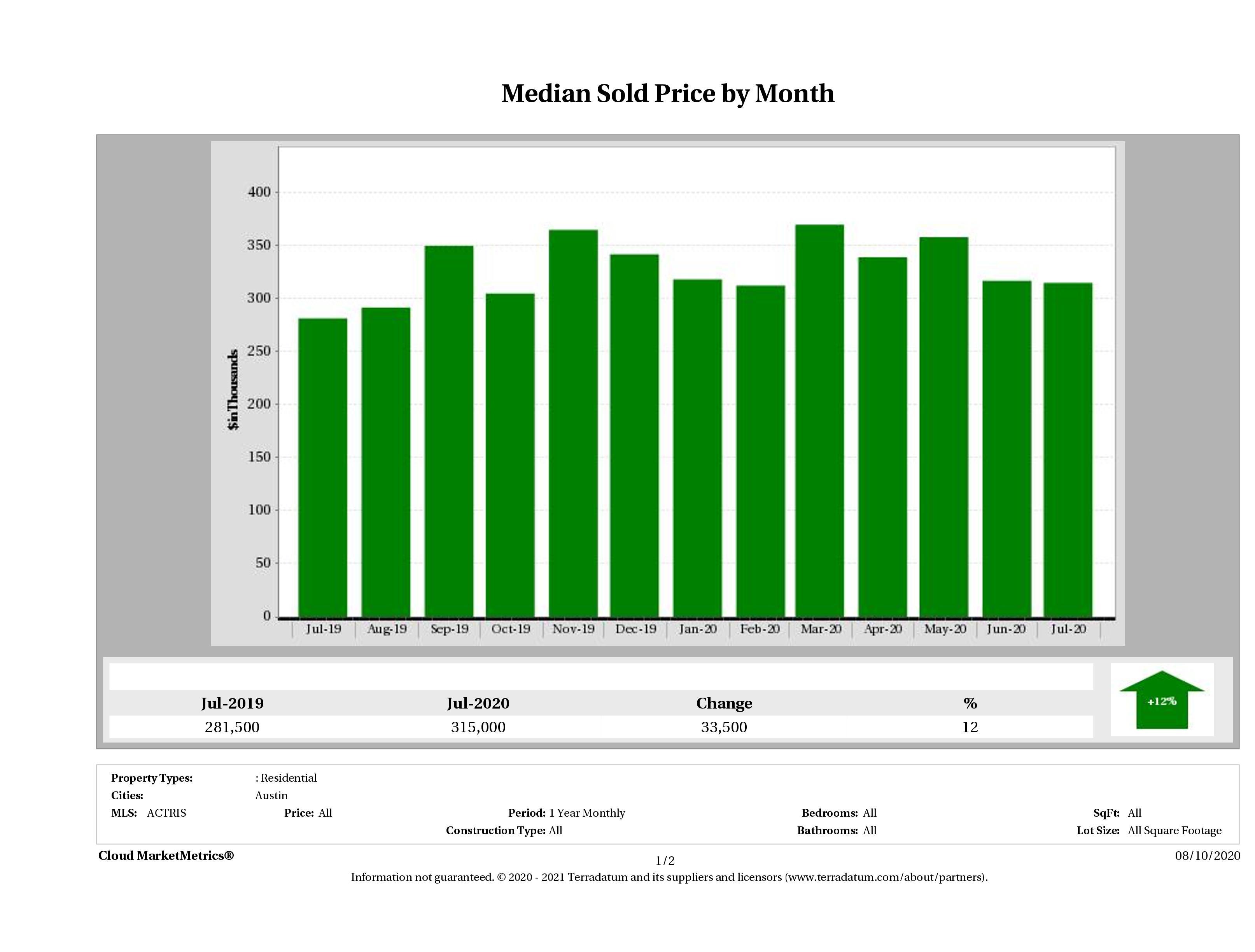 Austin median condo price July 2020