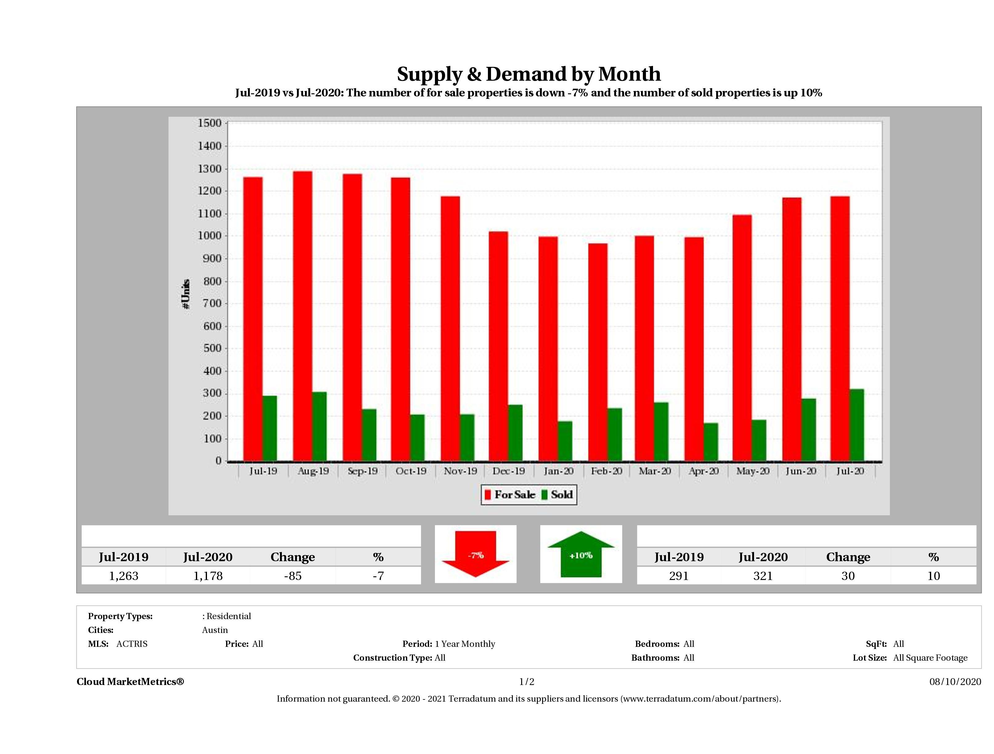 Austin condo supply demand July 2020