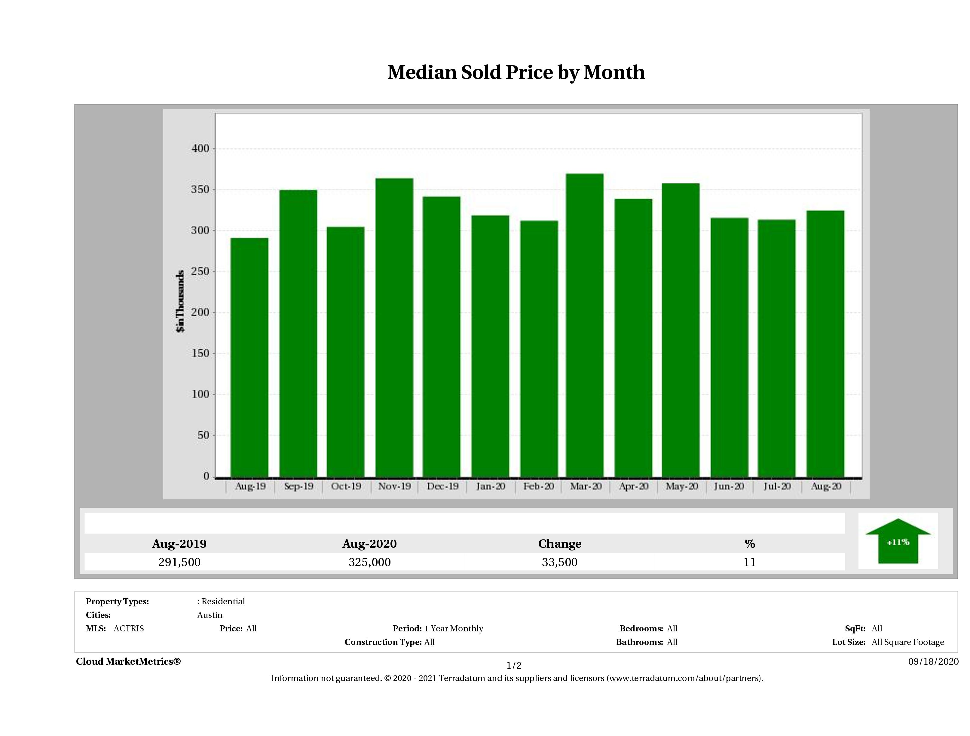 Austin median condo price August 2020