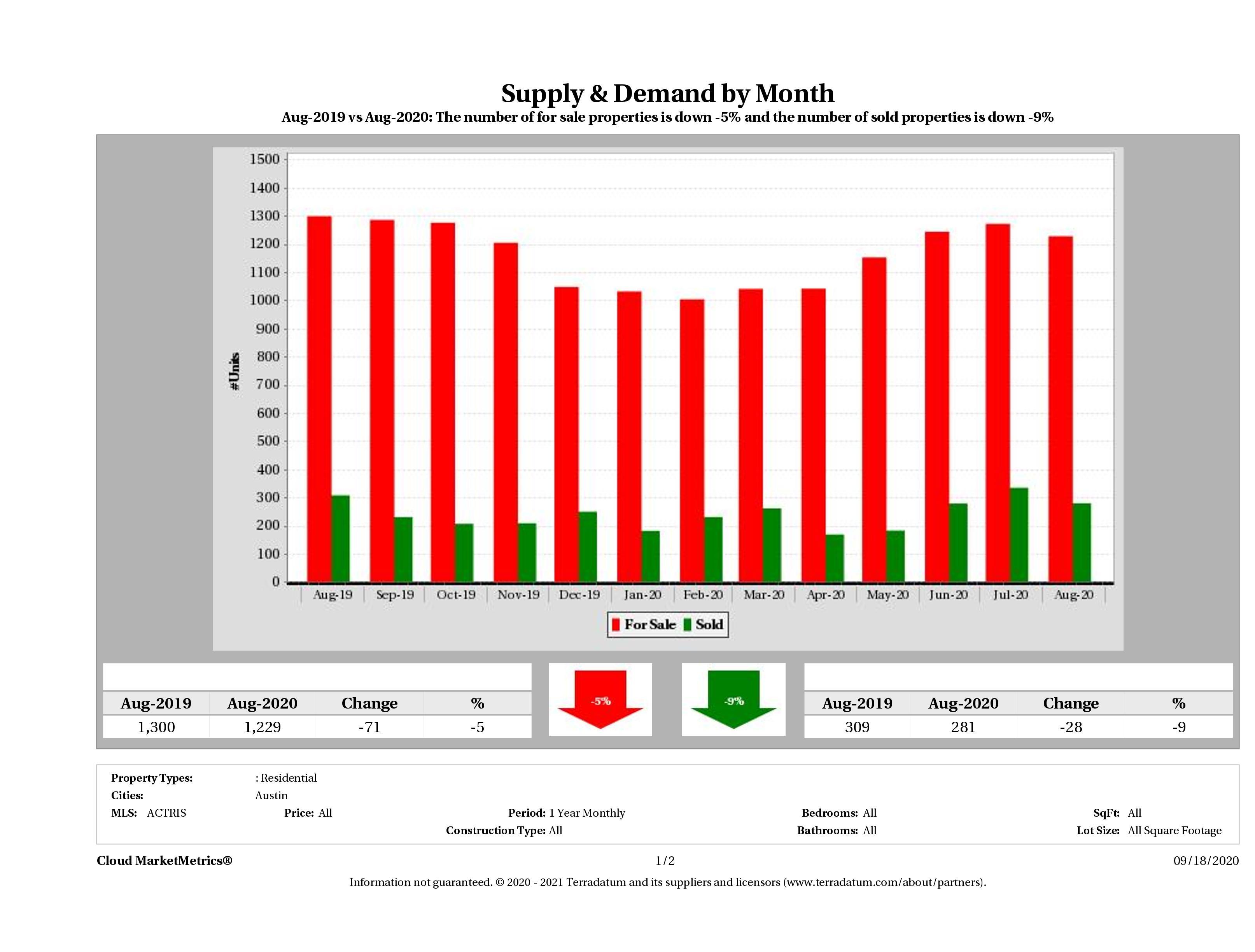 Austin condo supply demand August 2020