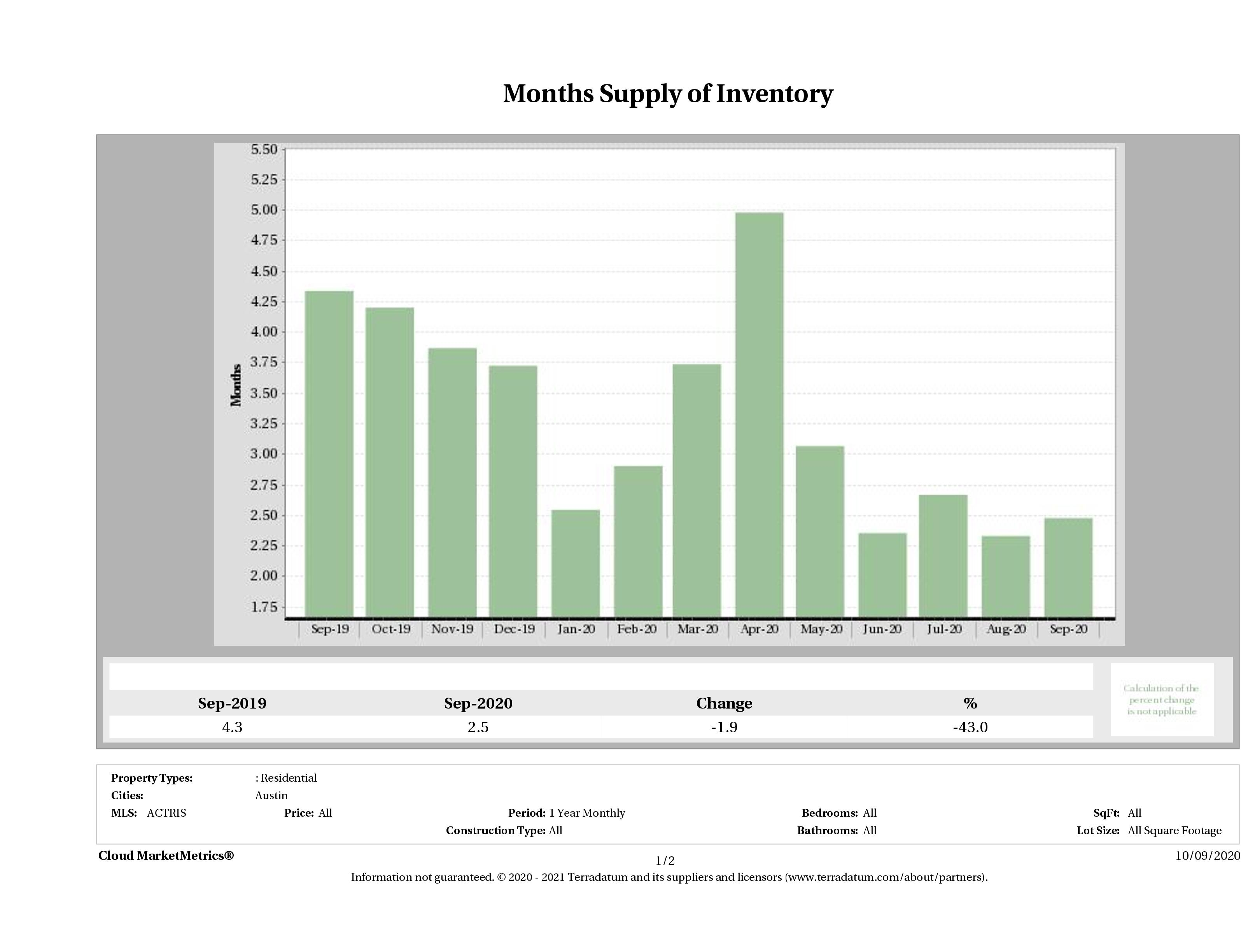 months supply of condo inventory September 2020