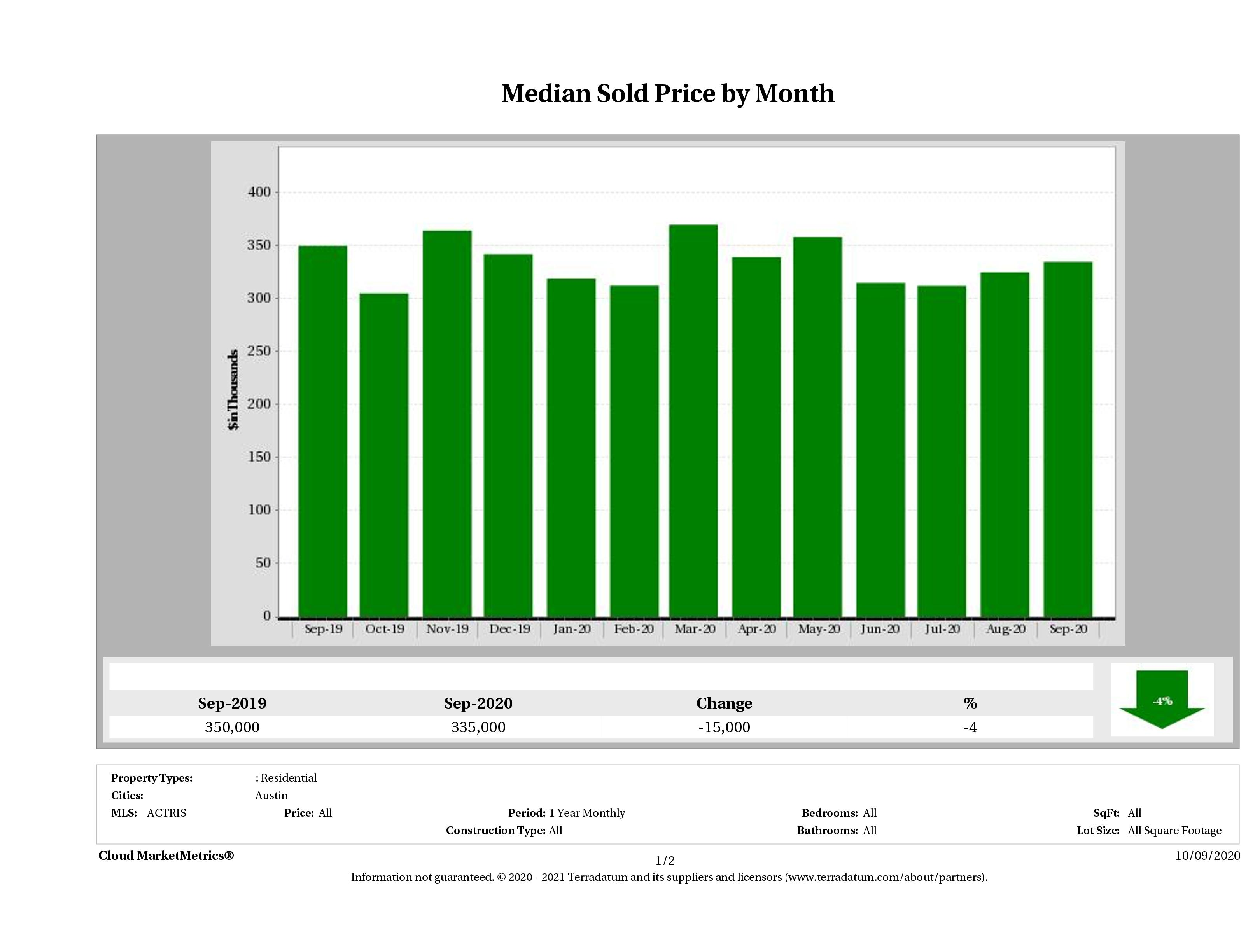 Austin median condo price September 2020