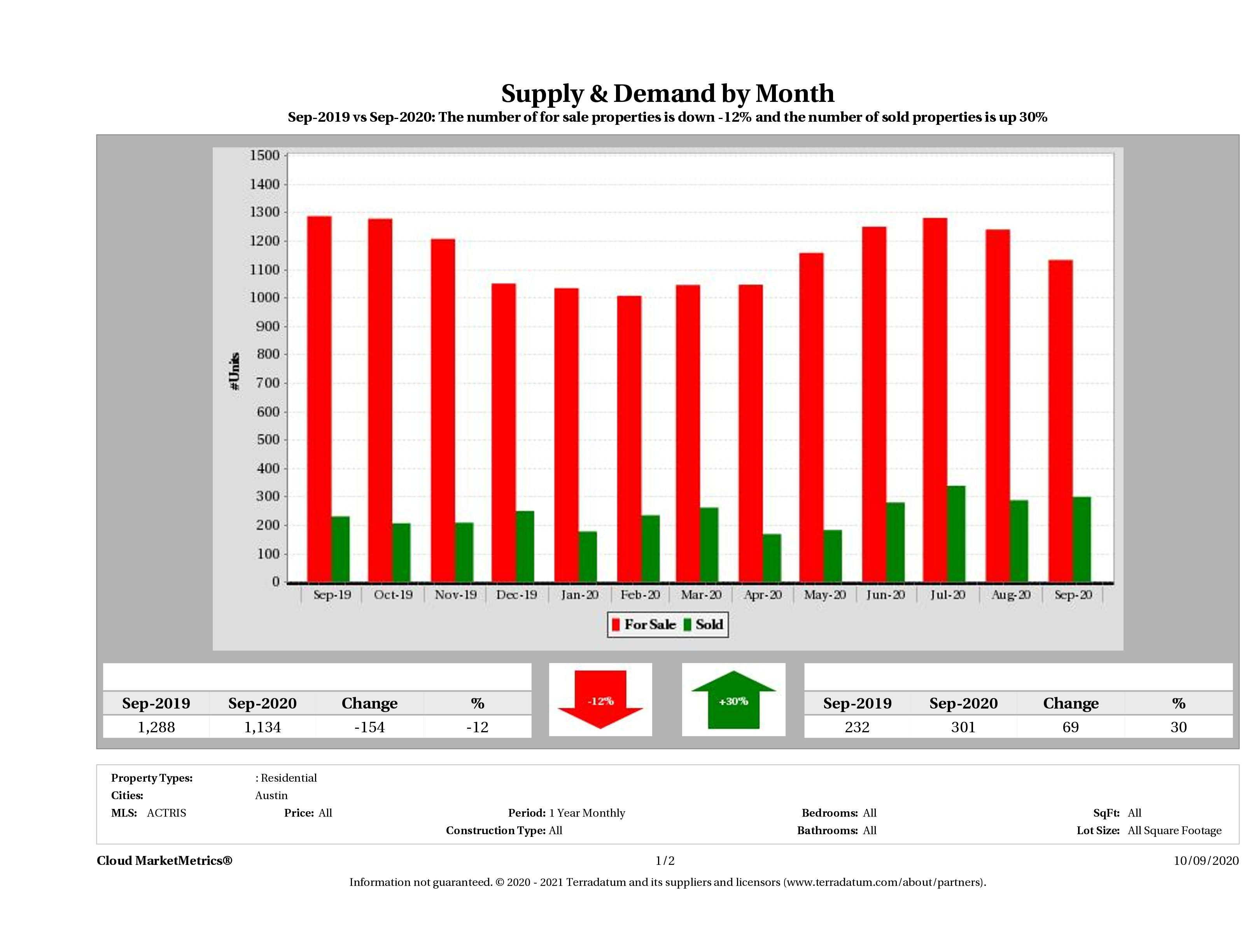 Austin condo supply demand September 2020