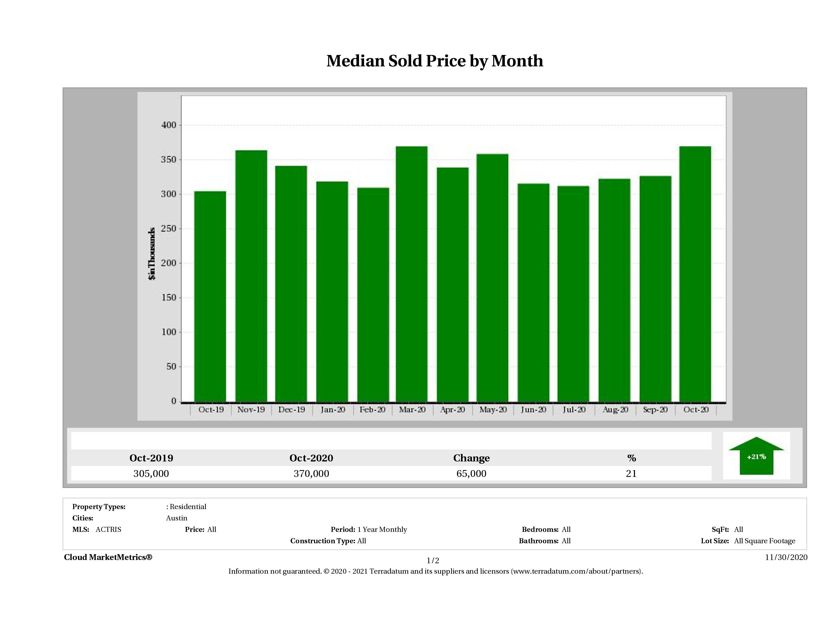 Austin median condo price October 2020