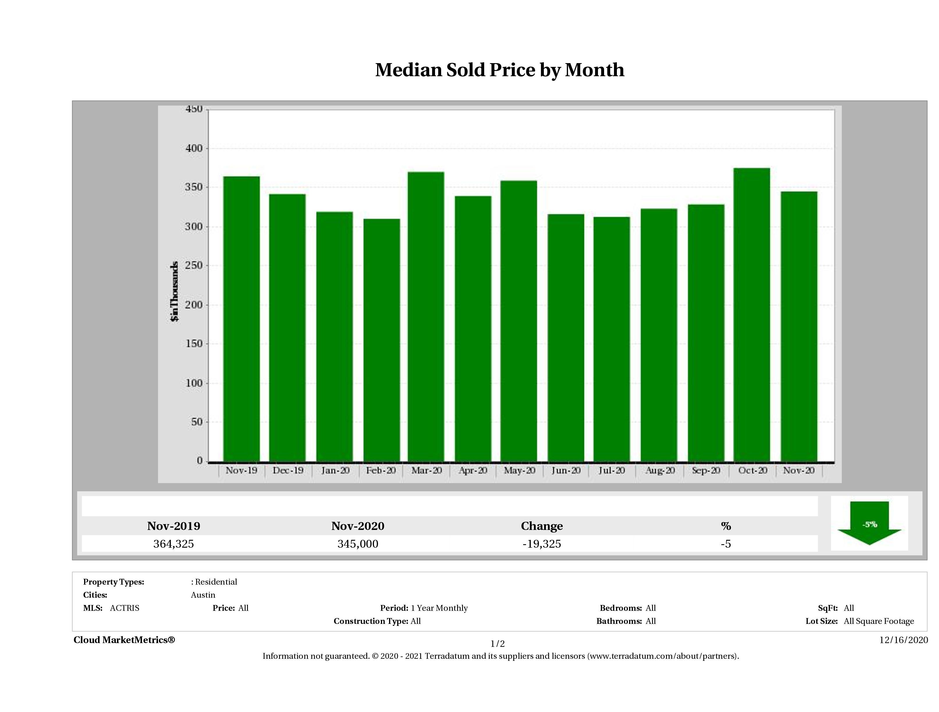 Austin median condo price November 2020