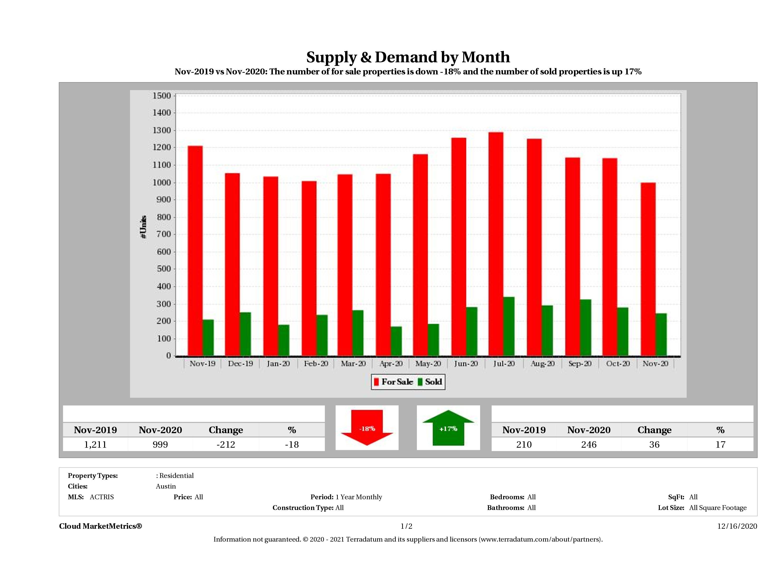 Austin condo supply demand November 2020
