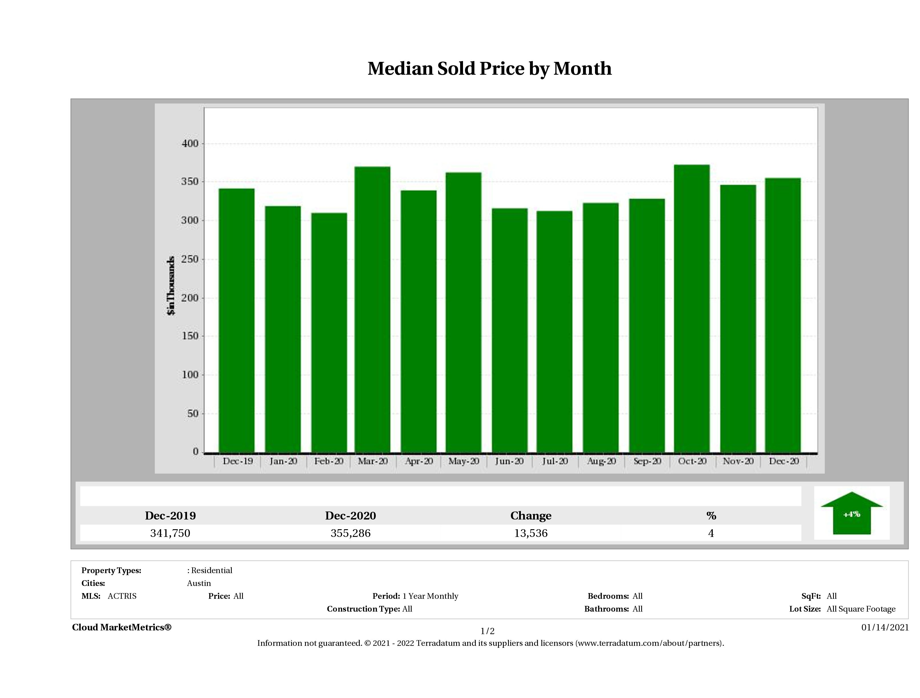 Austin median condo price December 2020
