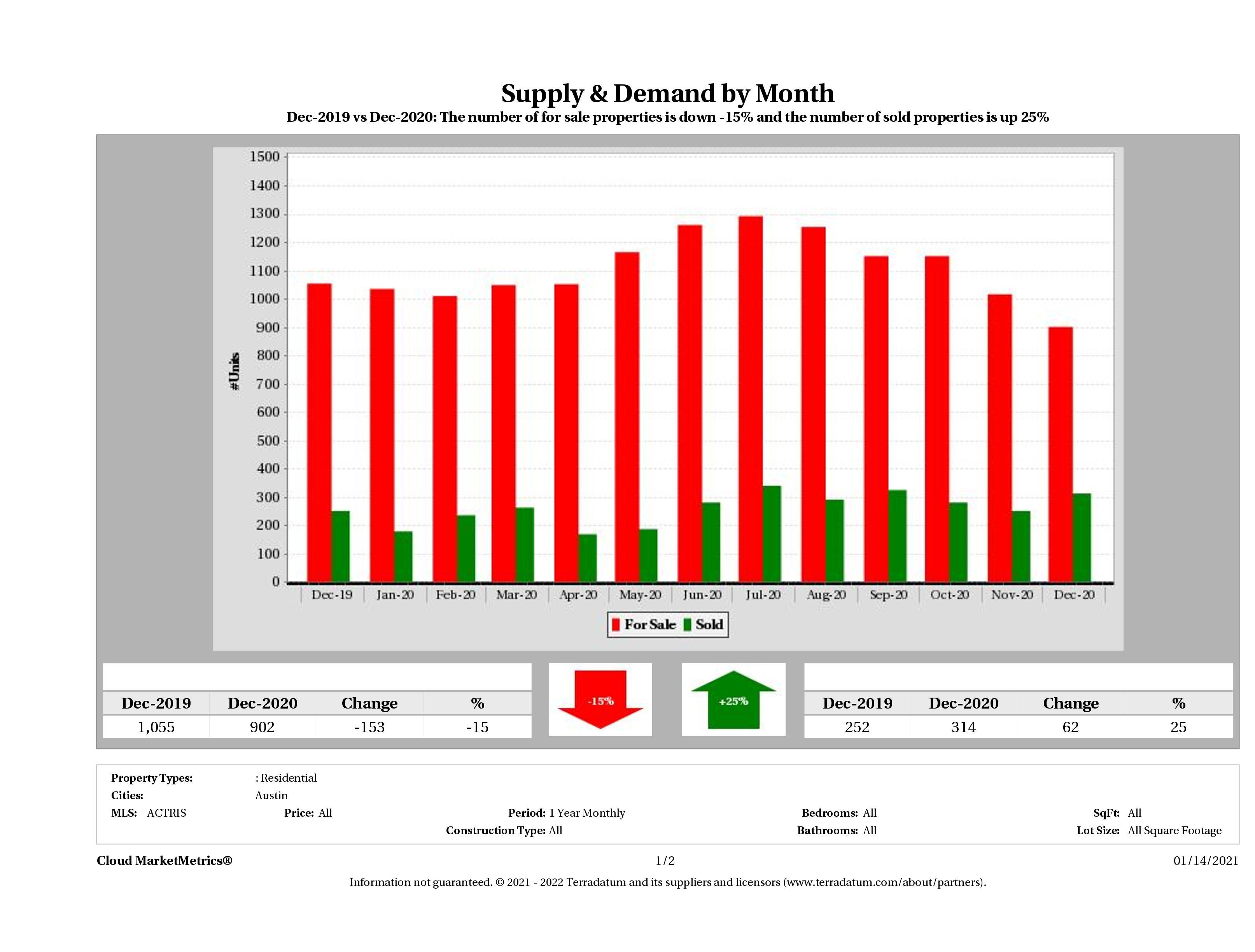 Austin condo supply demand December 2020
