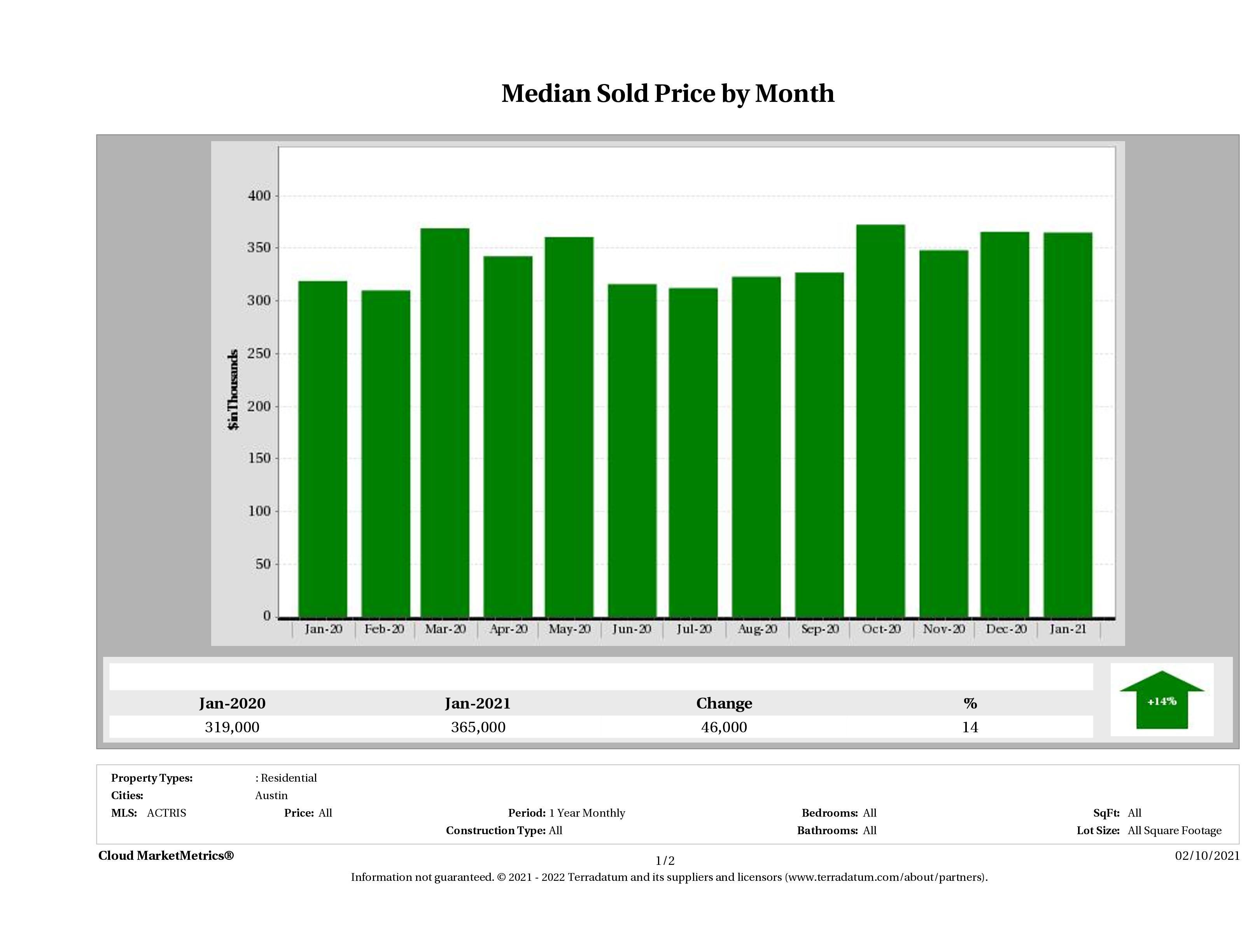 Austin median condo price January 2021