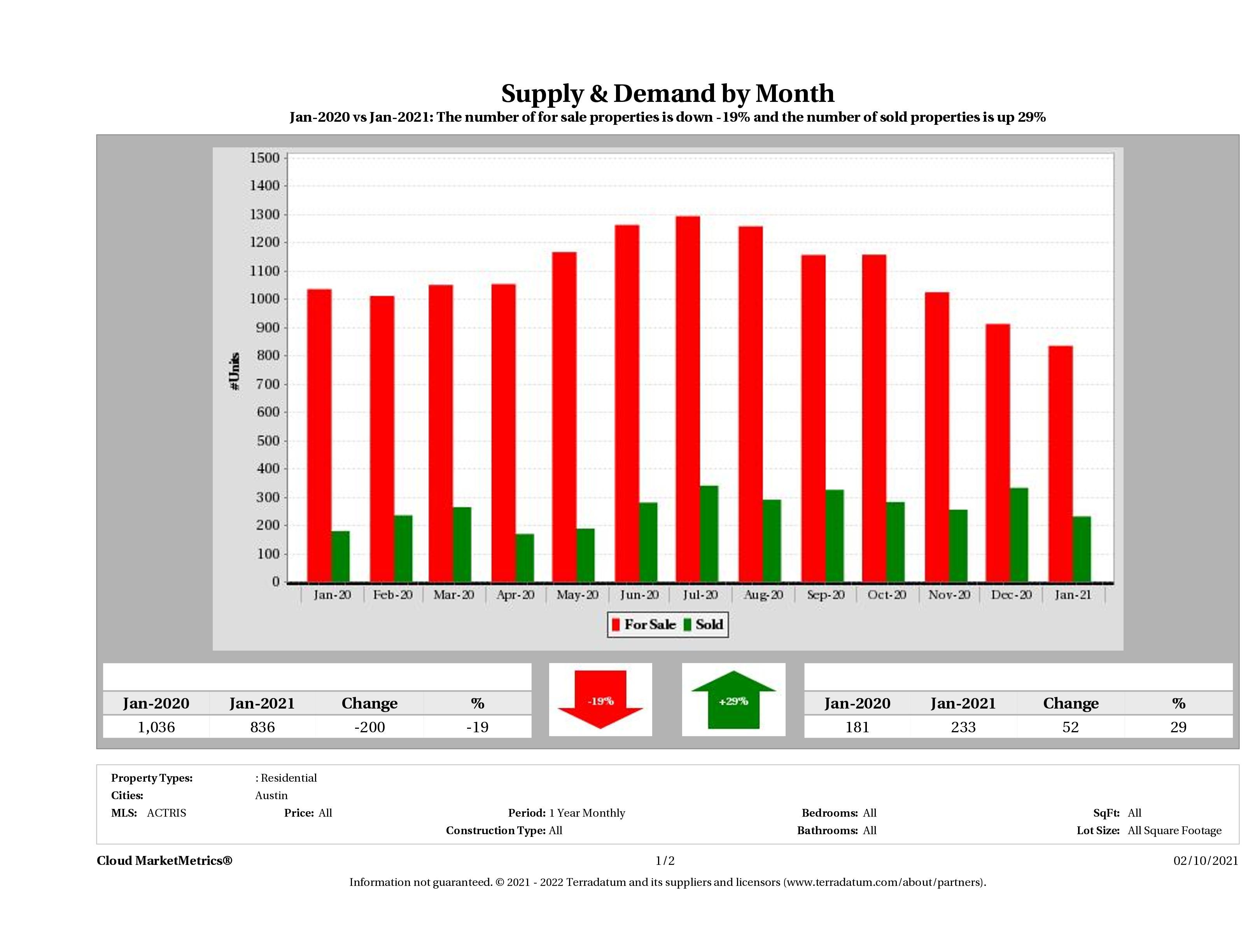 Austin condo supply demand January 2021