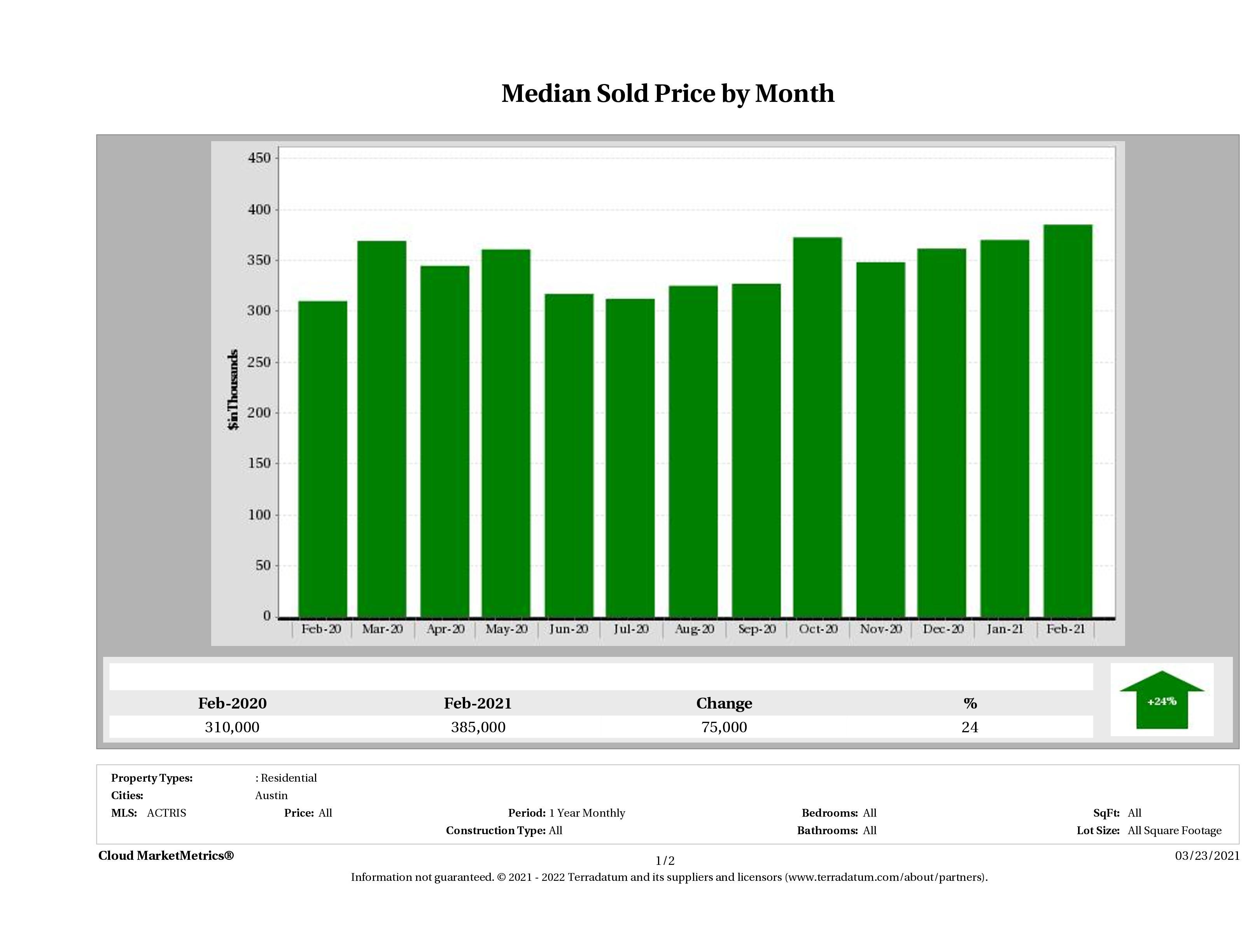 Austin median condo price February 2021