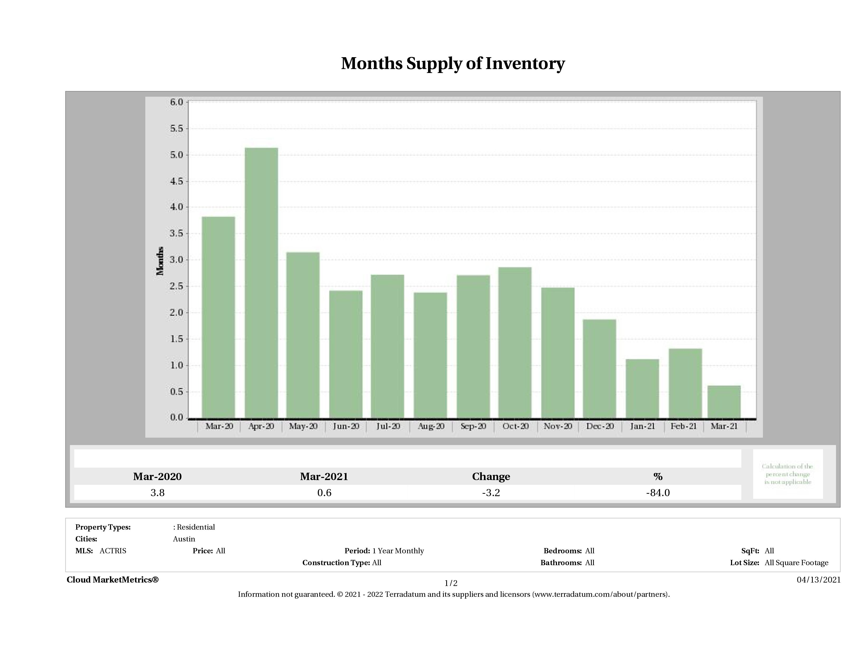months supply of condo inventory March 2021