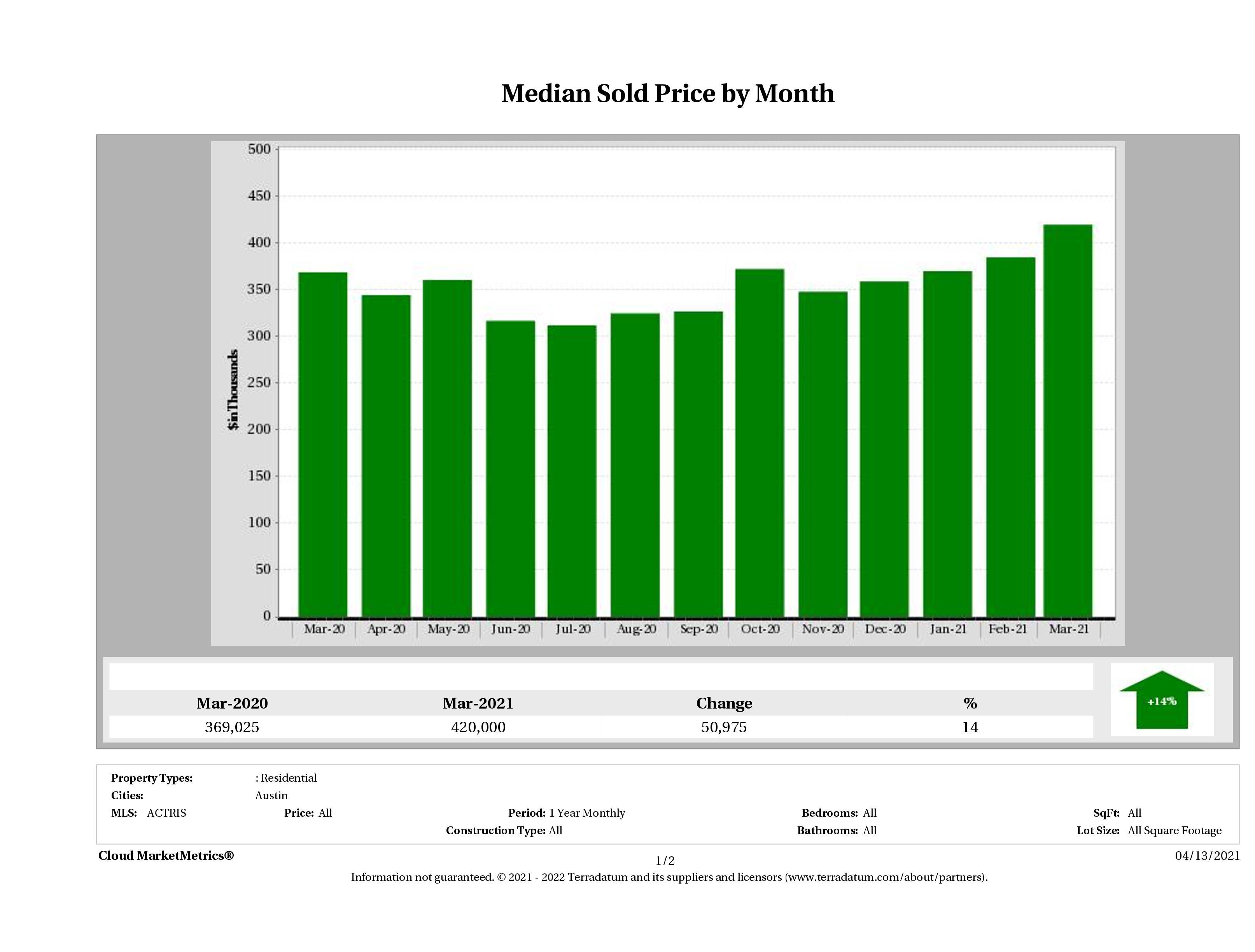 Austin median condo price March 2021