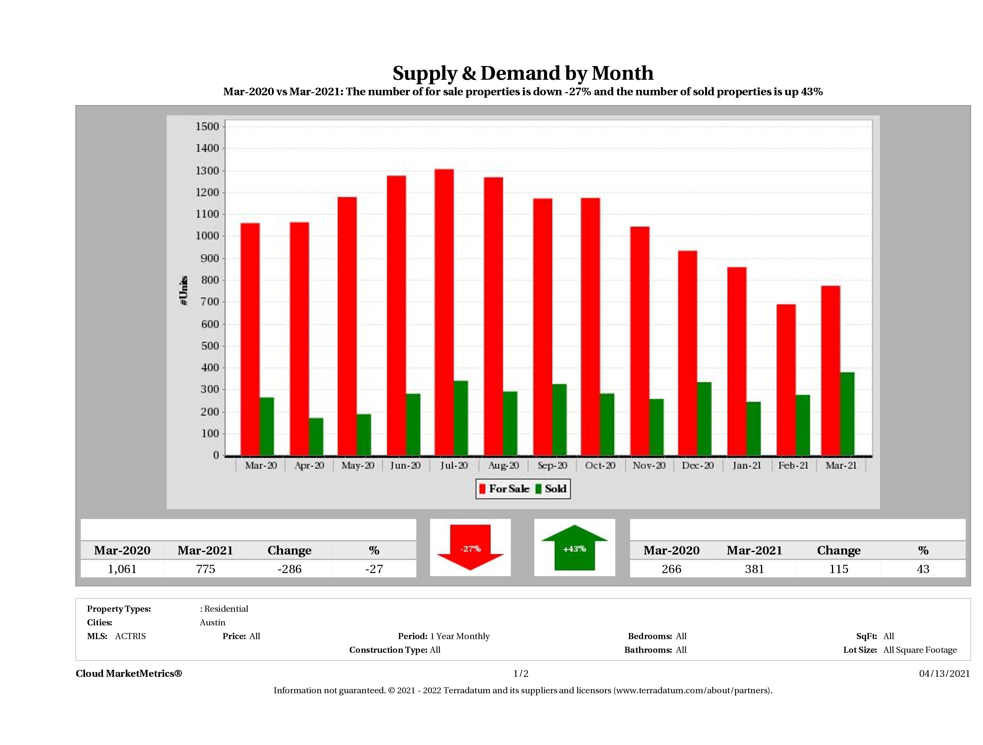 Austin condo supply demand March 2021