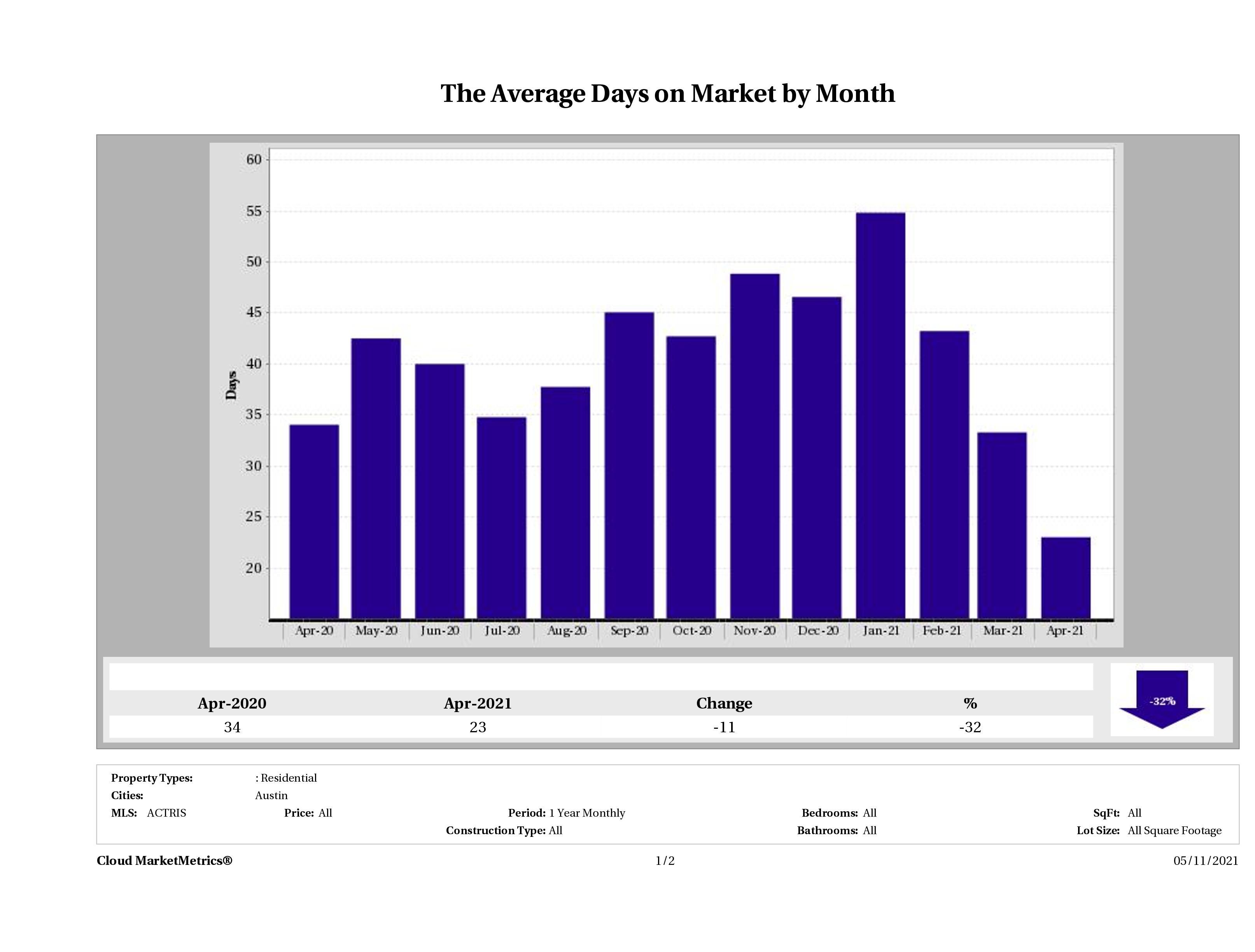 Austin condos average days on market April 2021