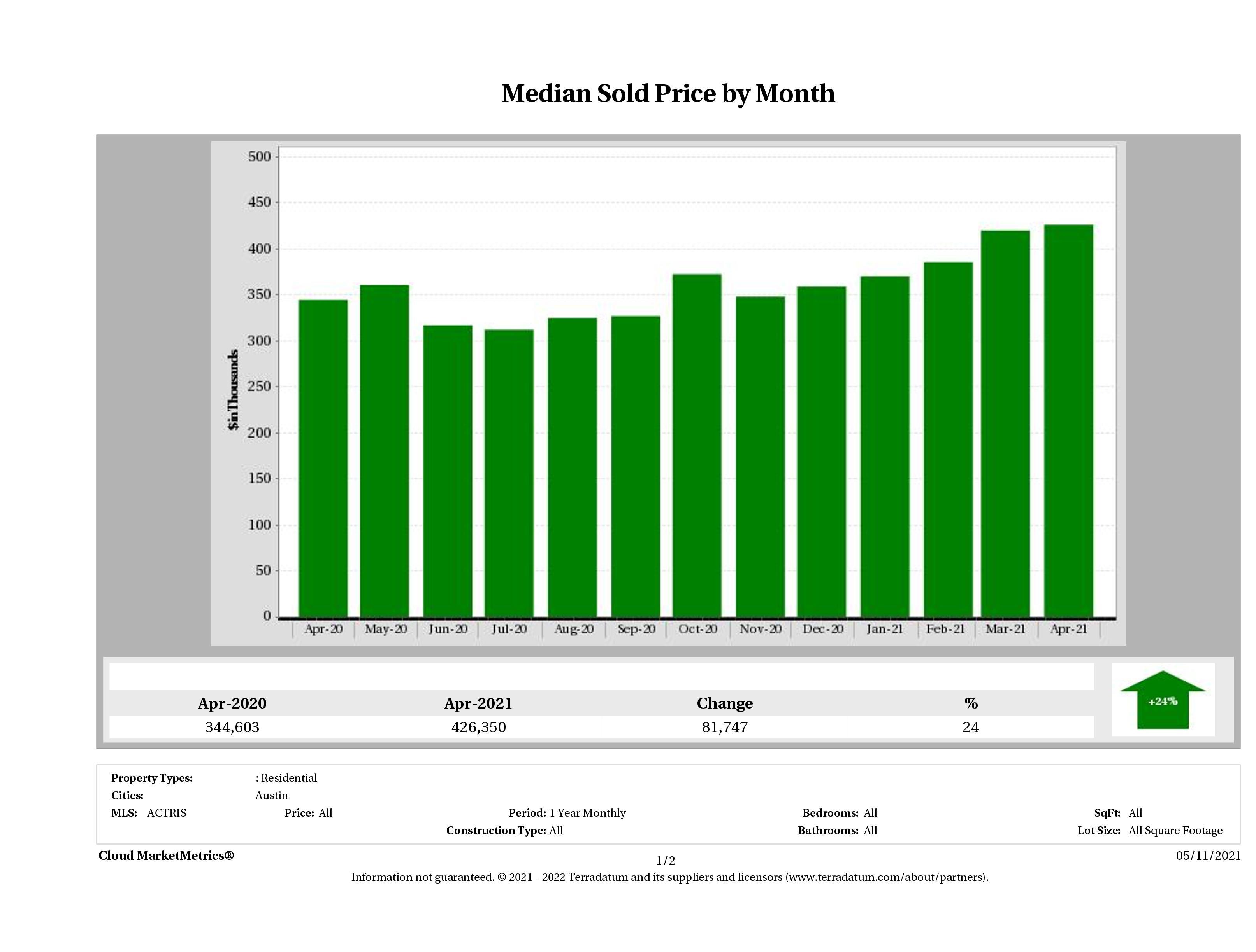 Austin median condo price April 2021