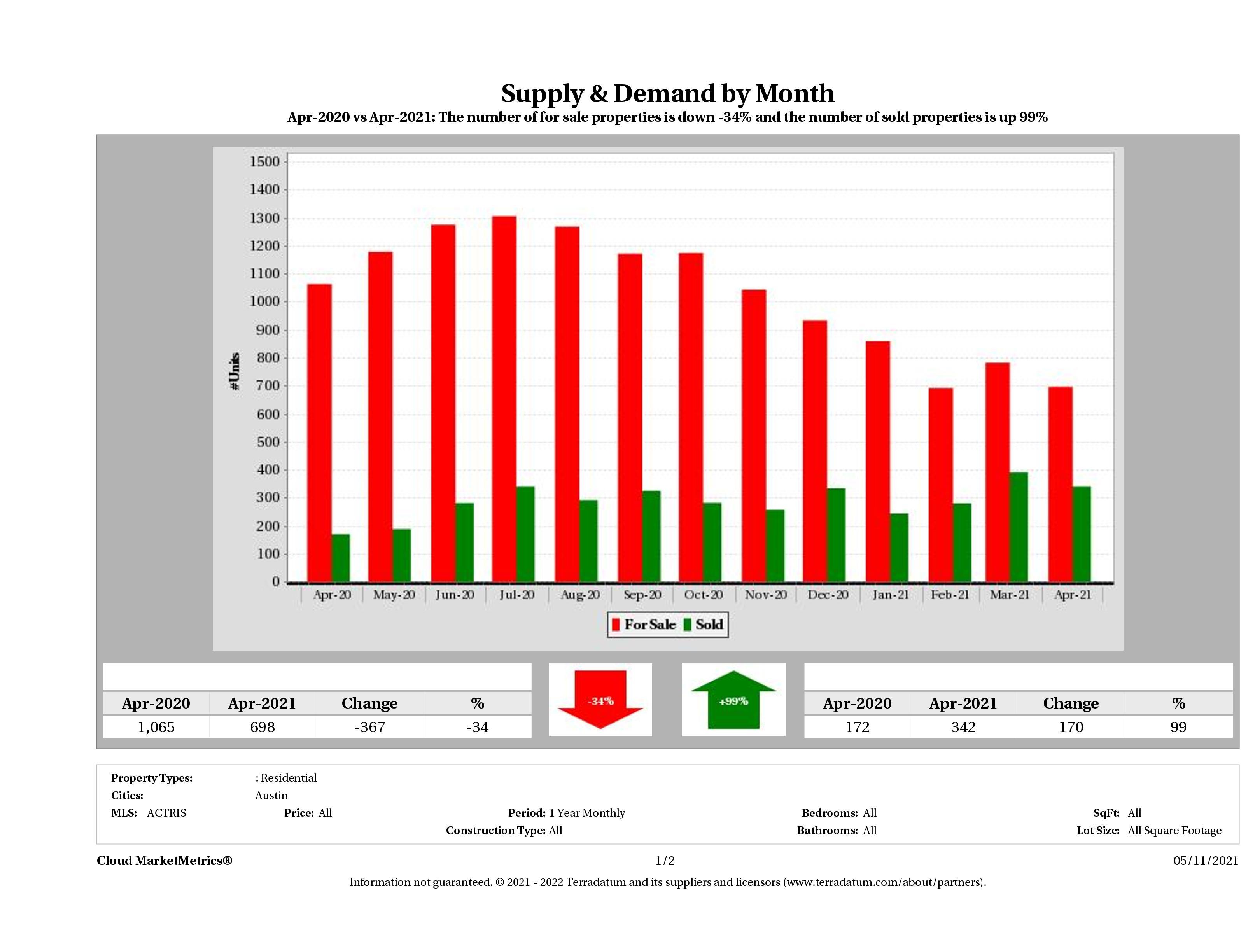 Austin condo supply demand April 2021