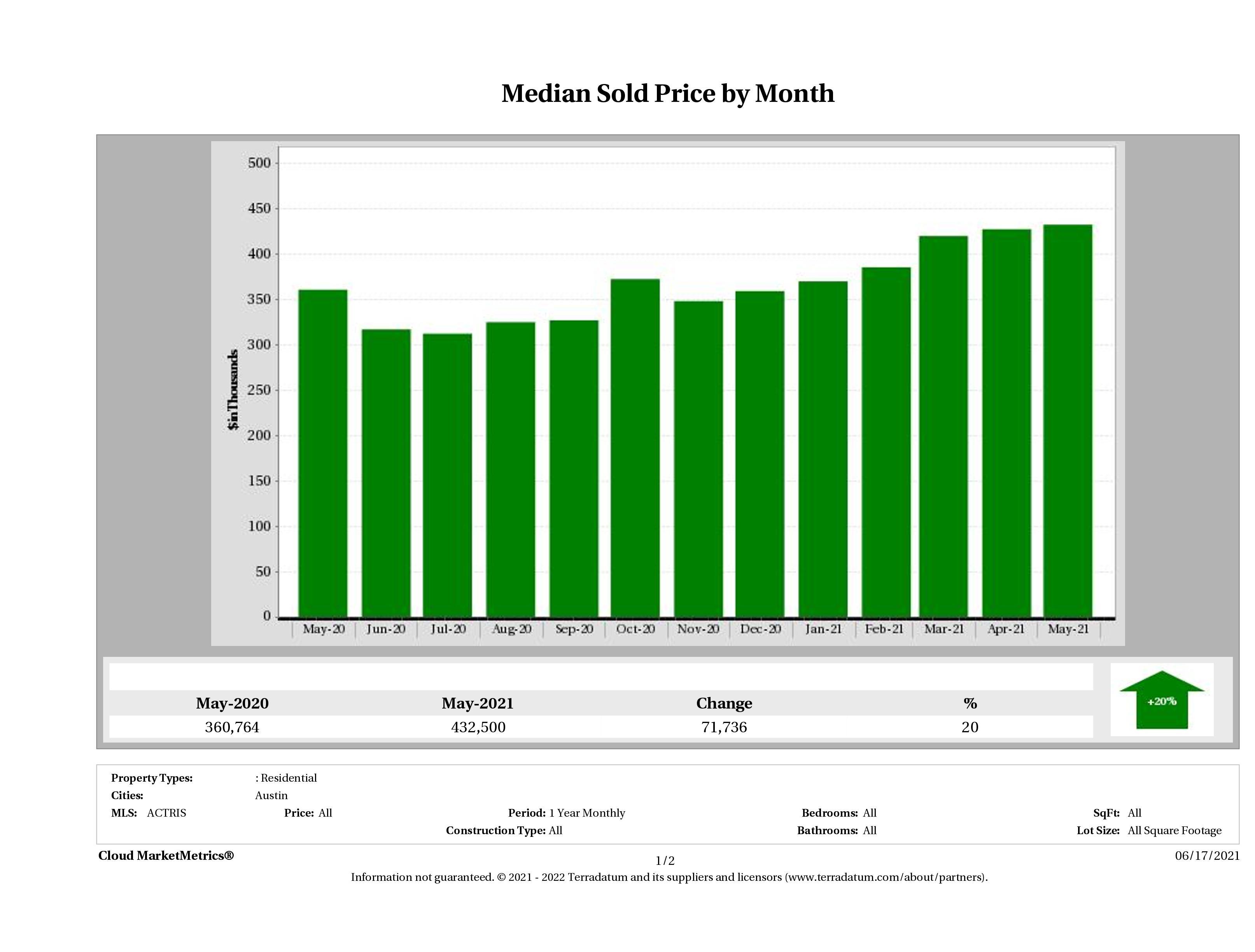 Austin median condo price May 2021