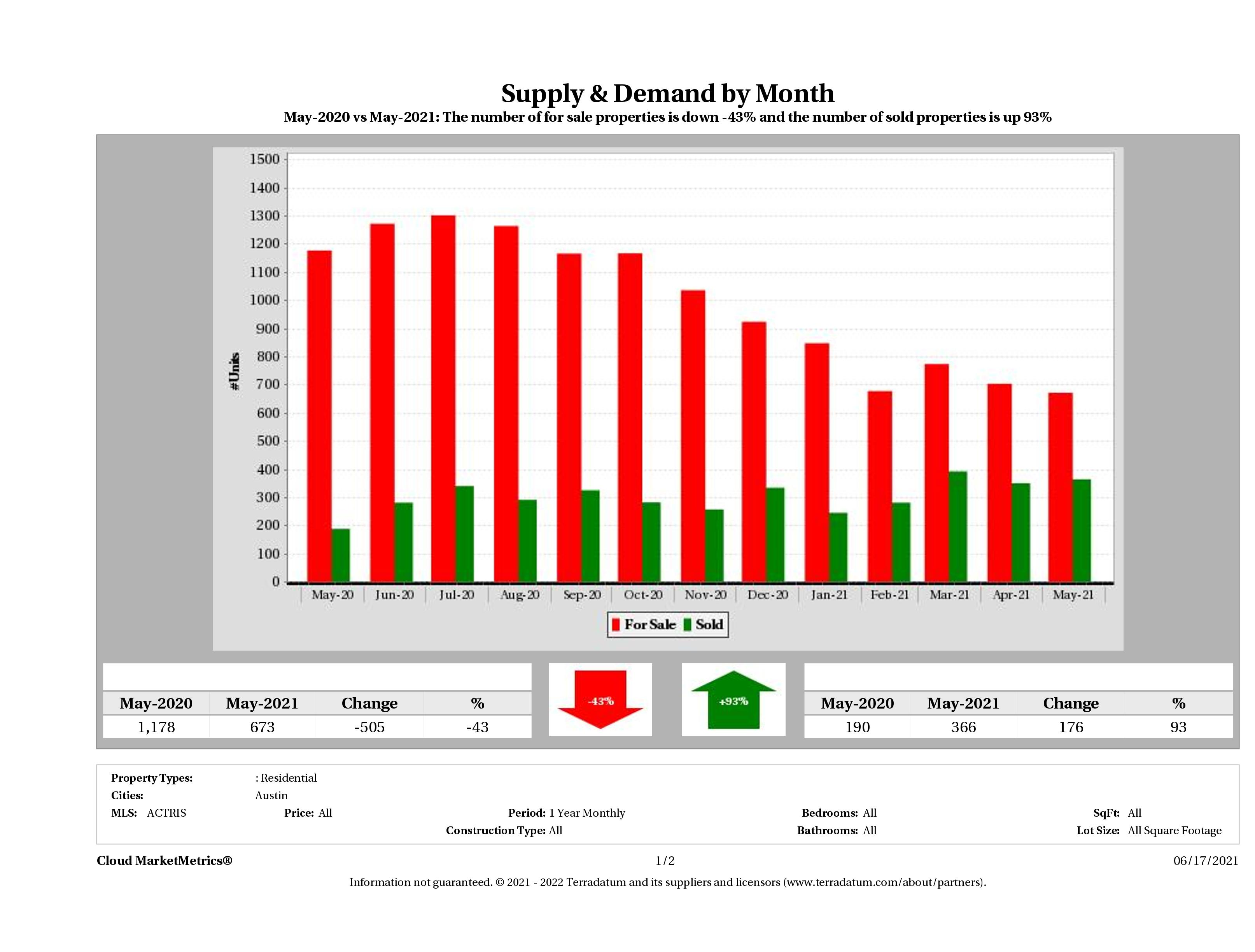 Austin condo supply demand May 2021