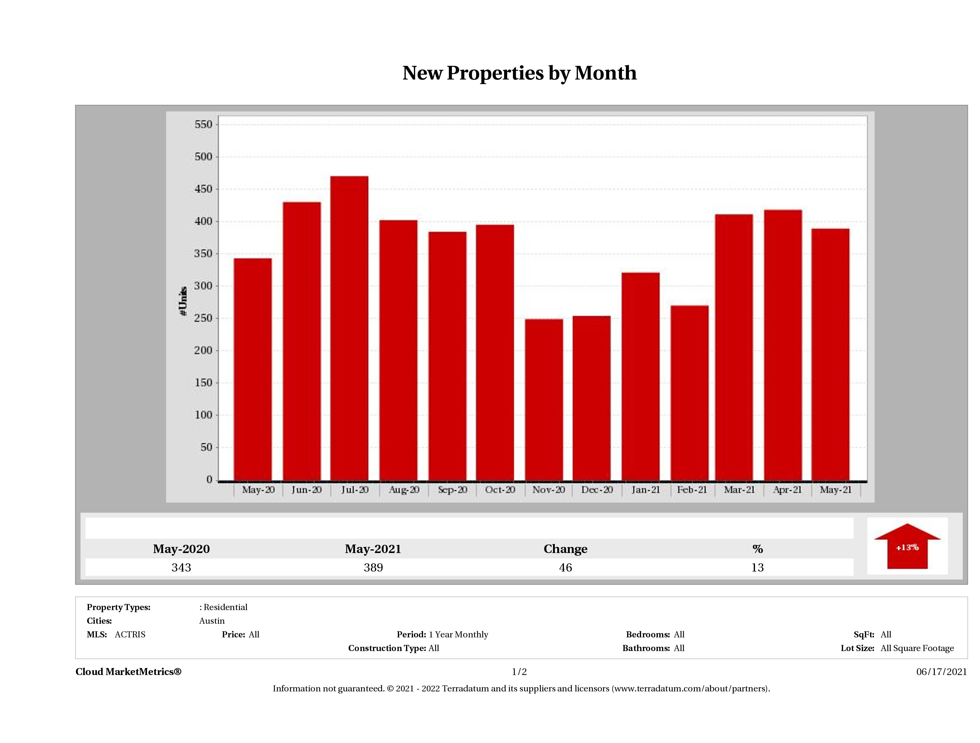 Austin condos listed for sale April 2021