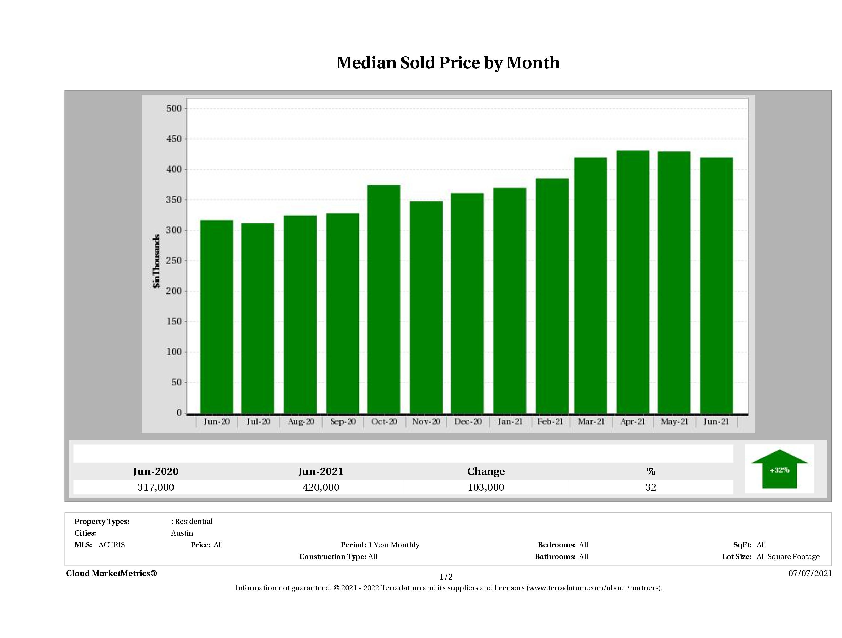 Austin median condo price June 2021