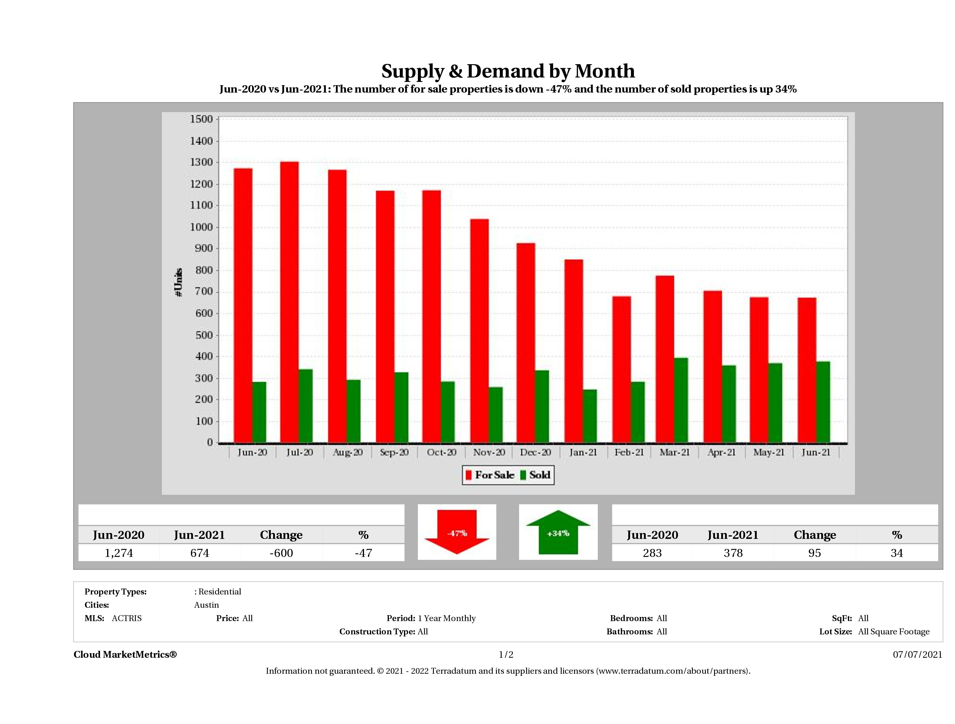 Austin condo supply demand June 2021