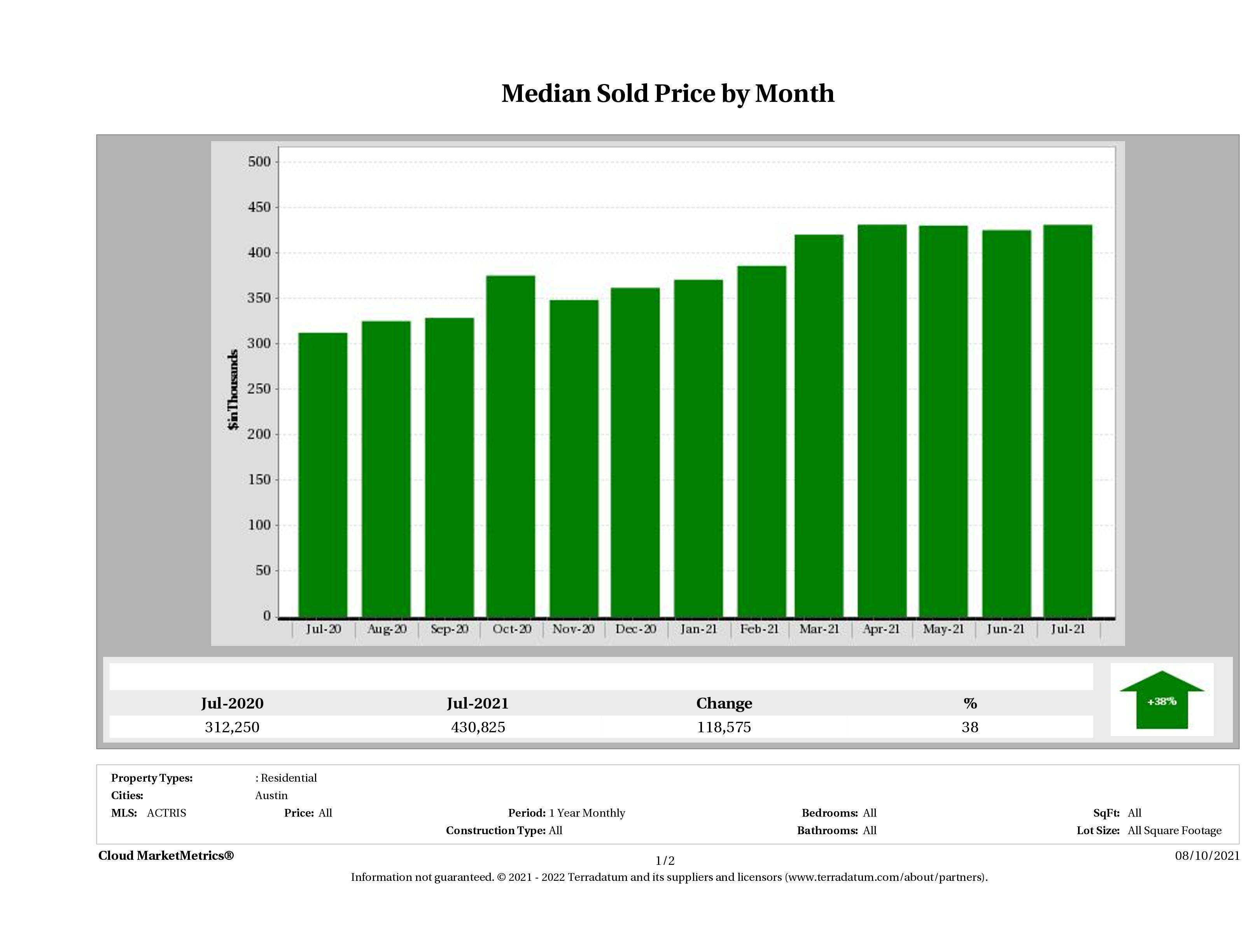 Austin median condo price July 2021