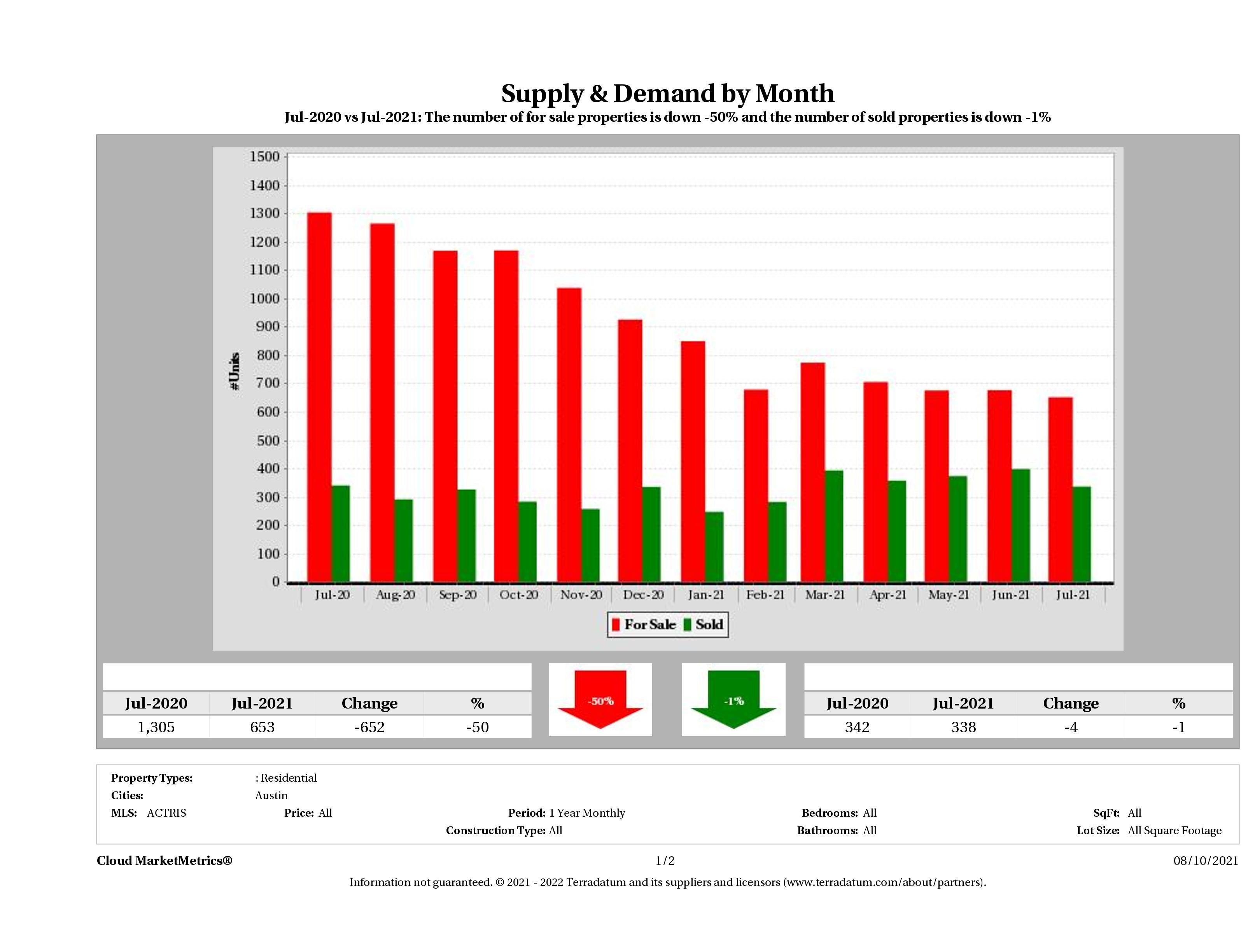 Austin condo supply demand July 2021