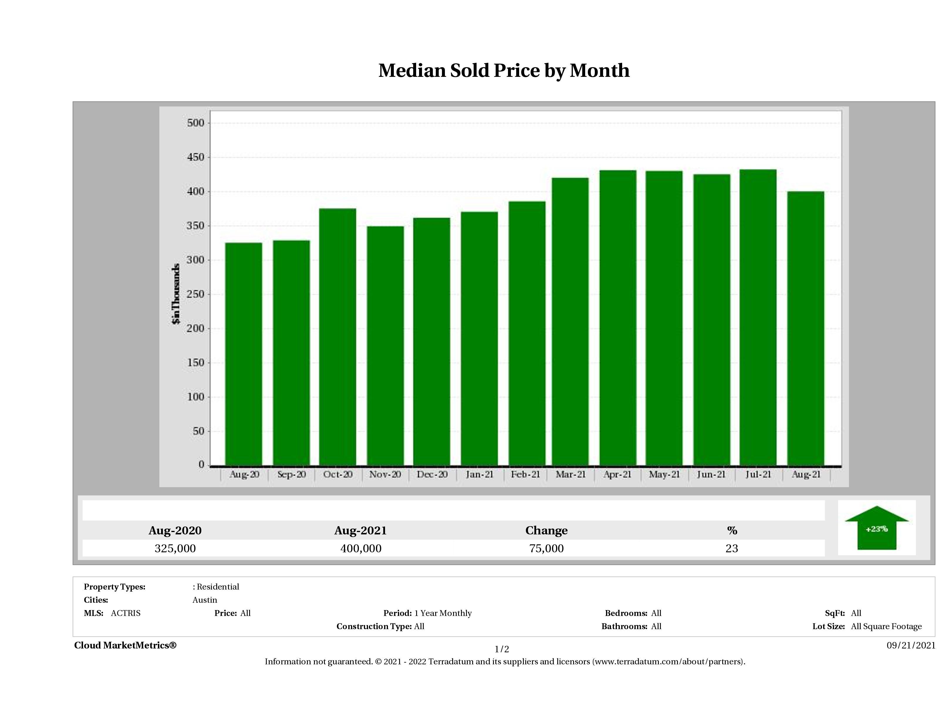 Austin median condo price August 2021