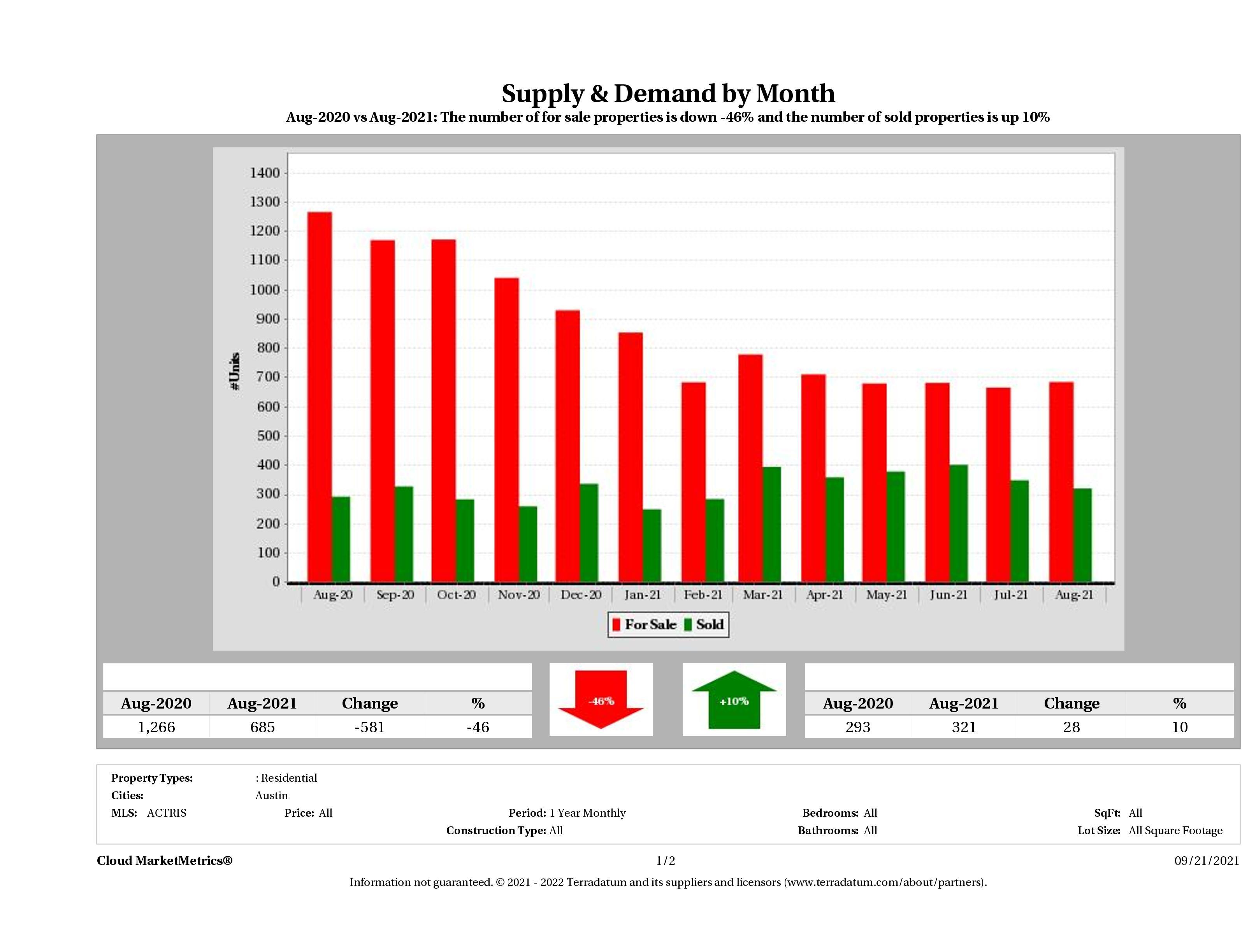 Austin condo supply demand August 2021