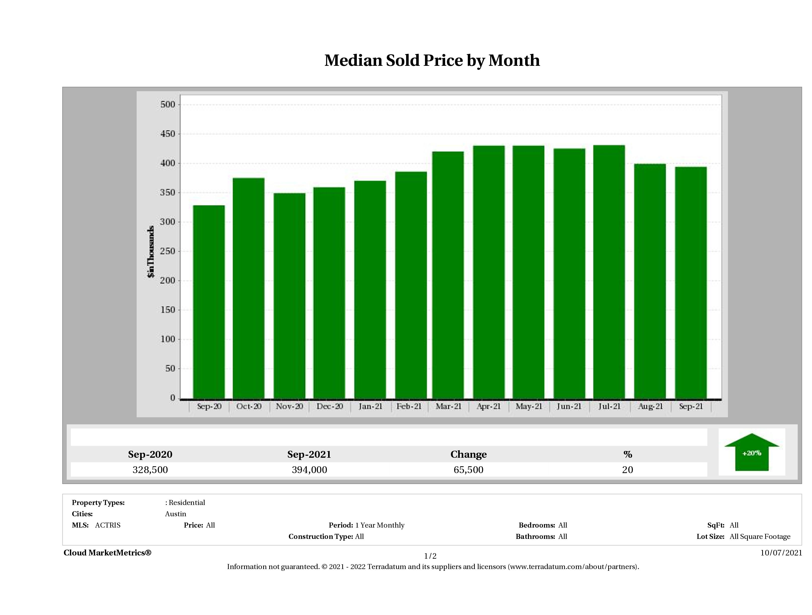 Austin median condo price September 2021
