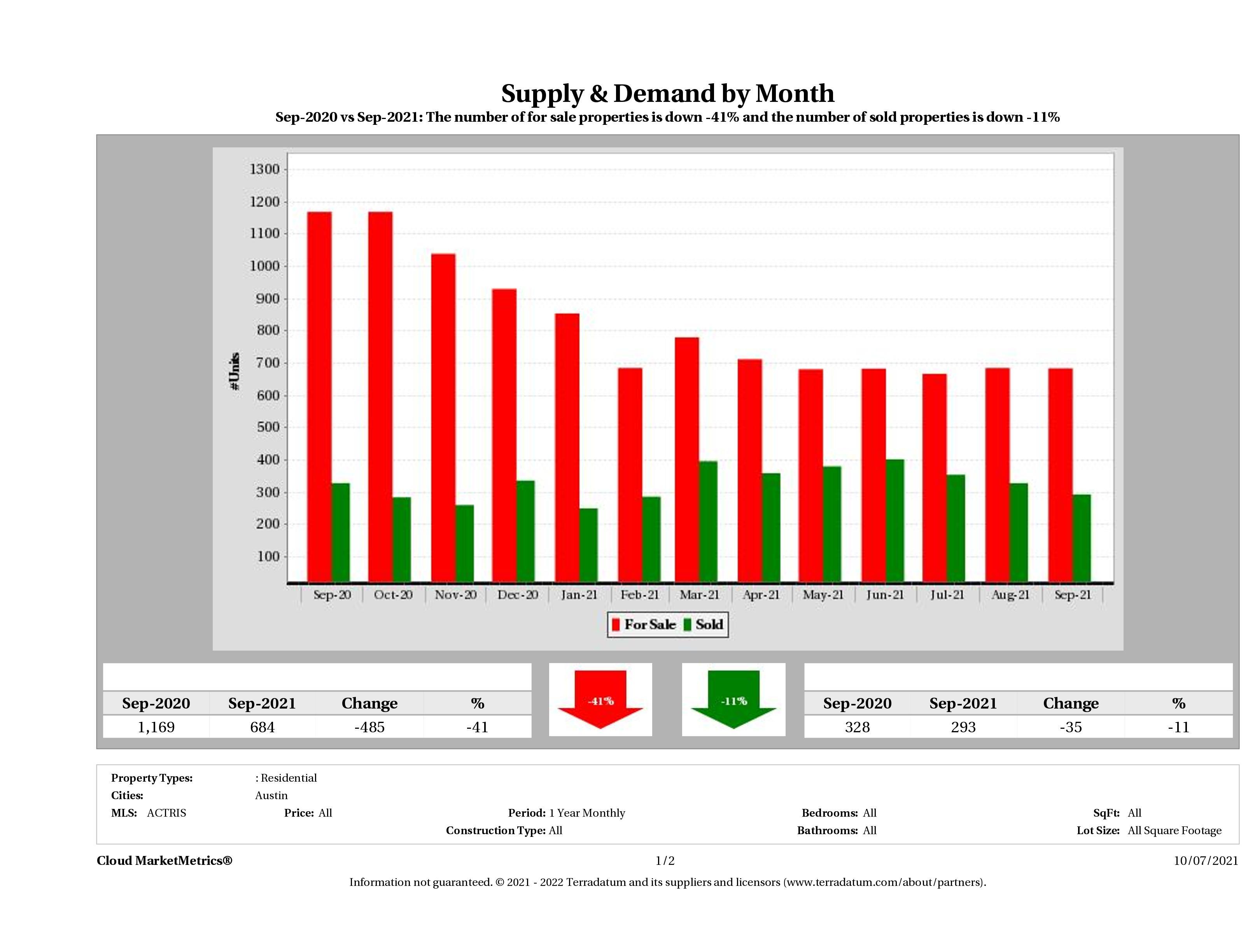 Austin condo supply demand September 2021