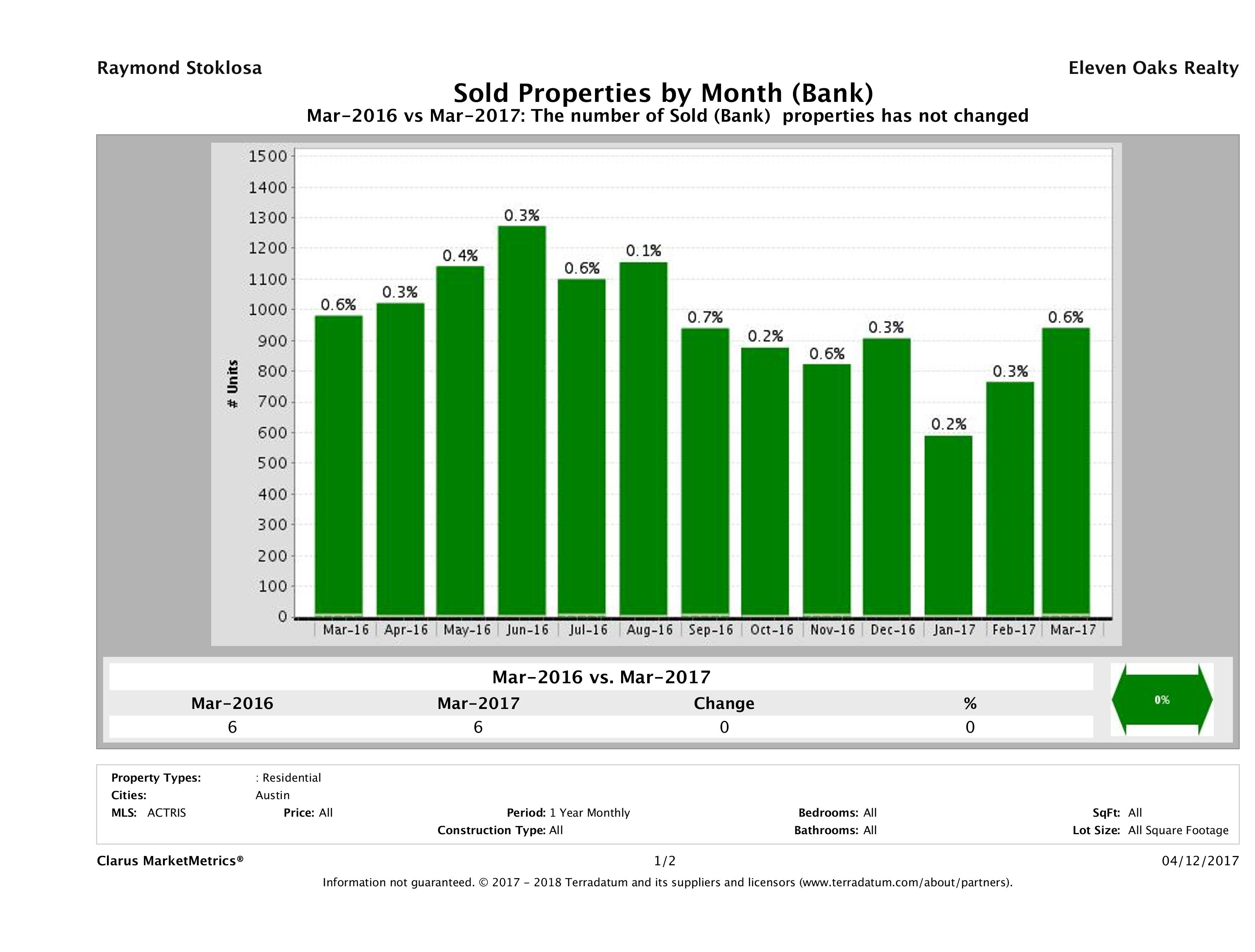 austin foreclosures sold March 2017
