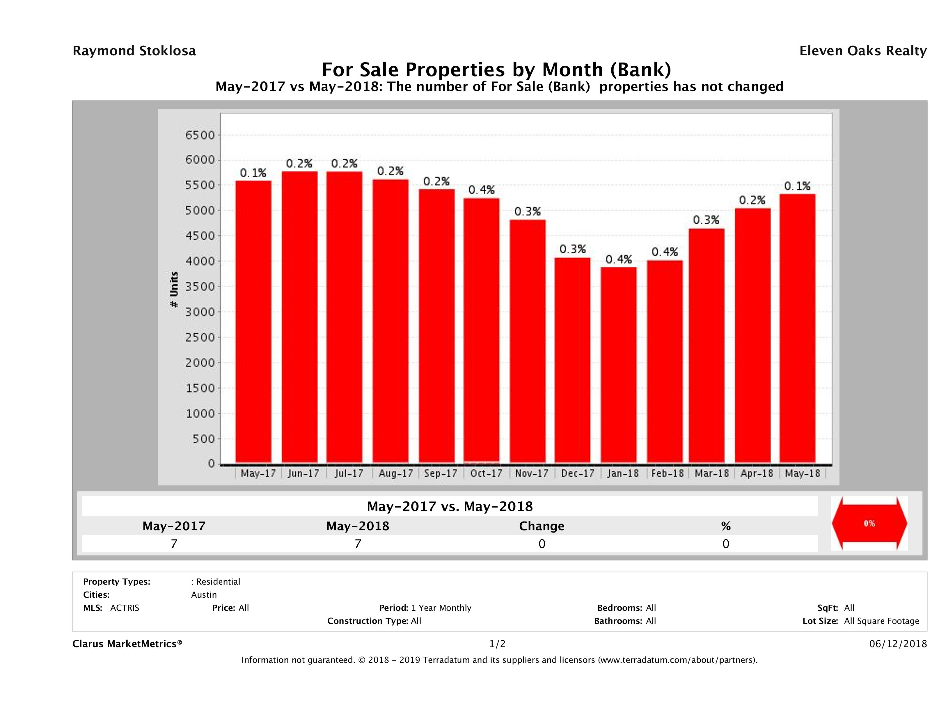 austin foreclosures number for sale May 2018