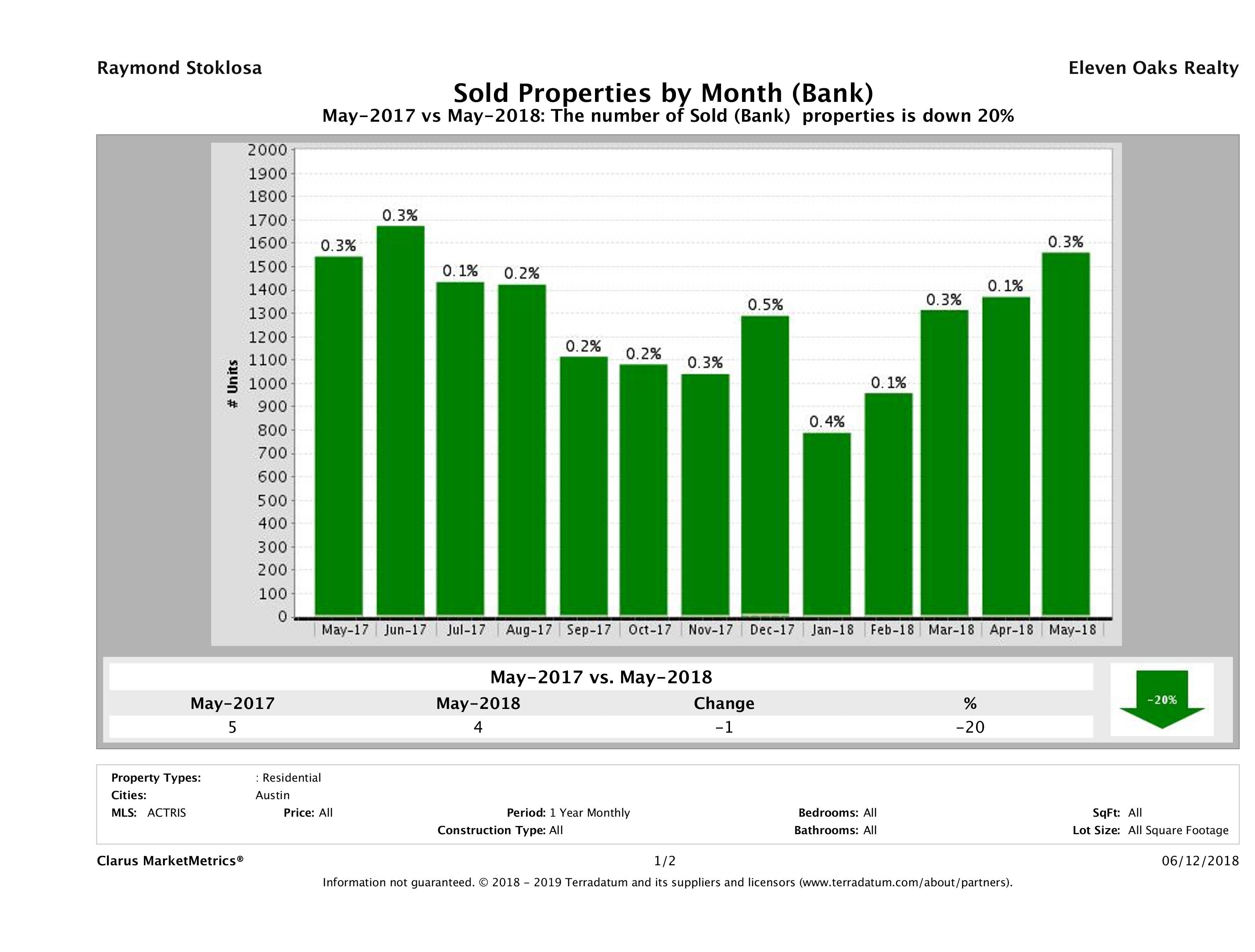 austin foreclosures sold May 2018