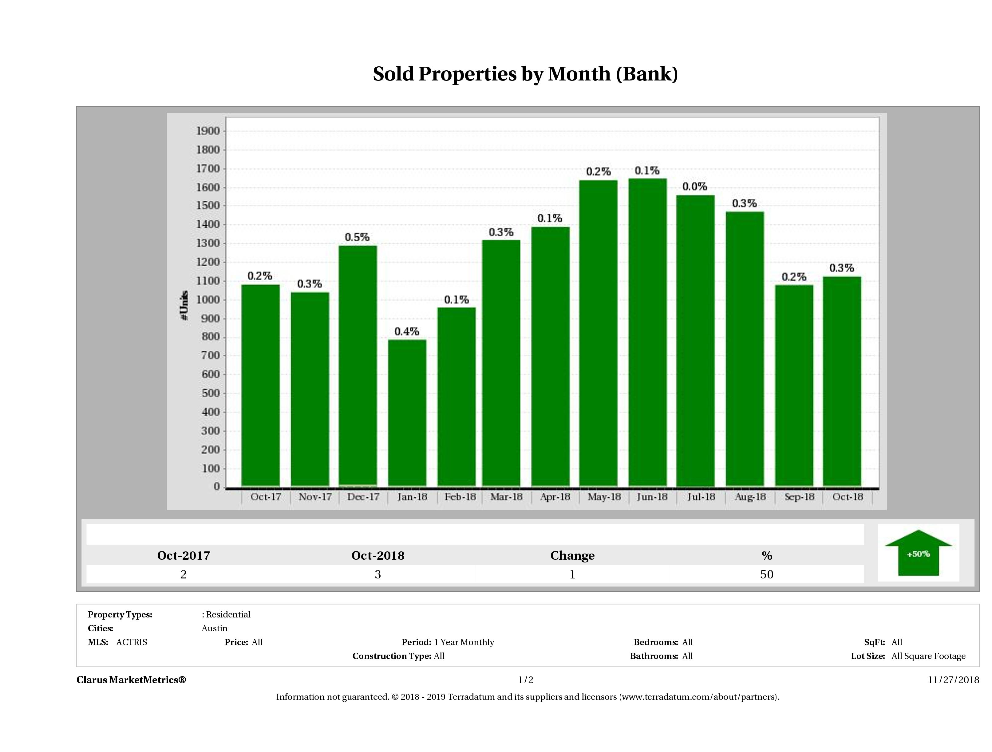austin foreclosures sold October 2018