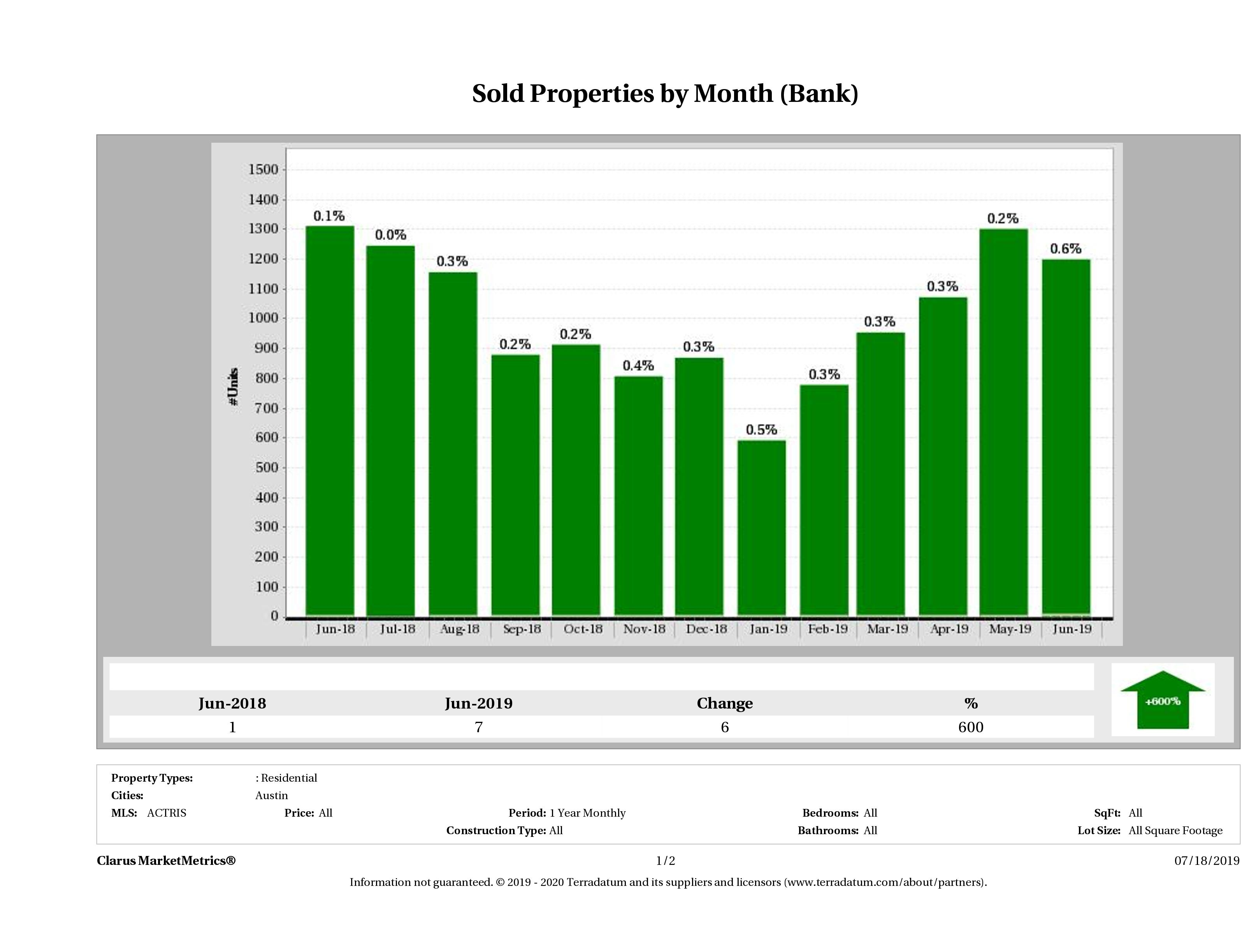 austin foreclosures sold December 2018