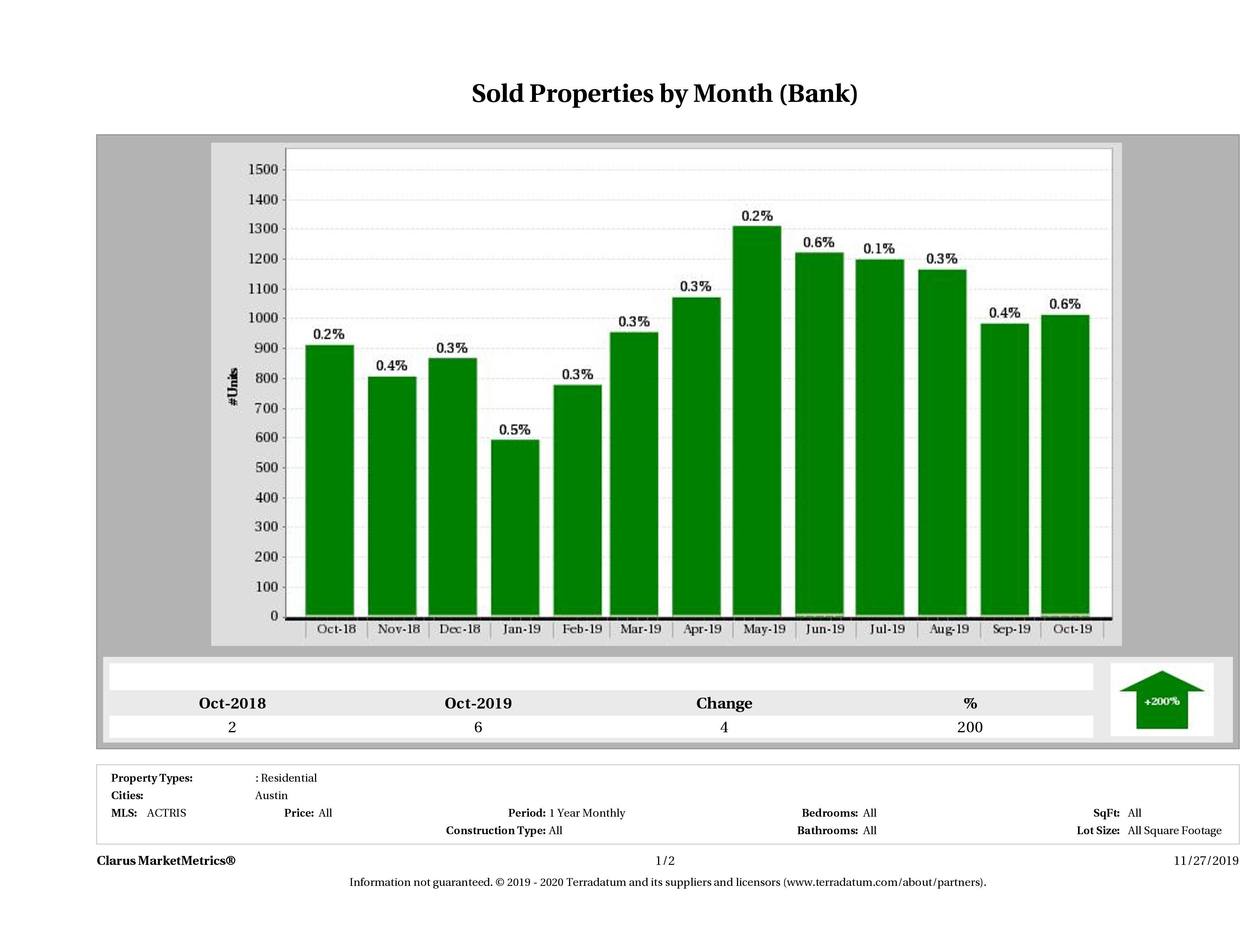 austin foreclosures sold December 2018