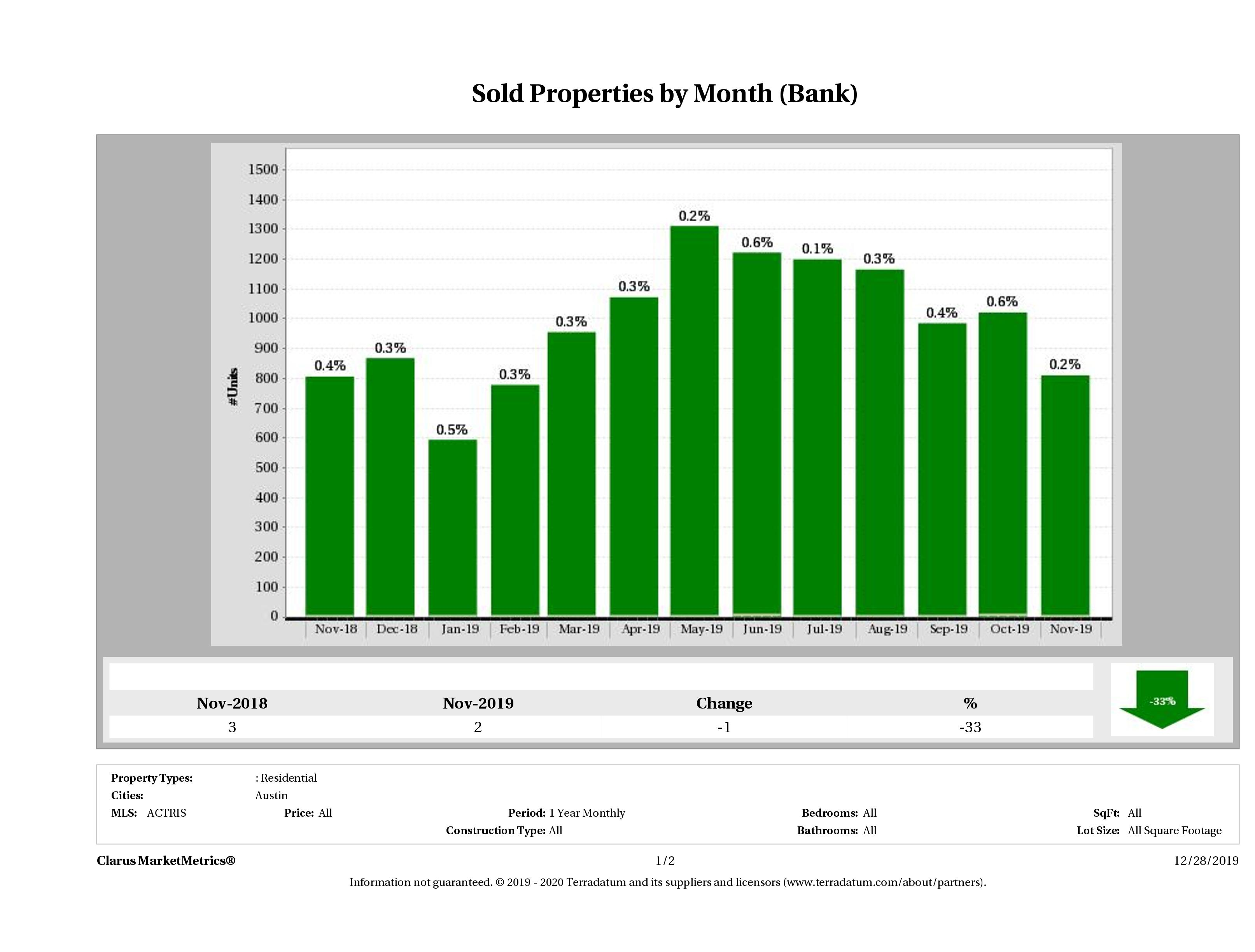 austin foreclosures sold November 2019