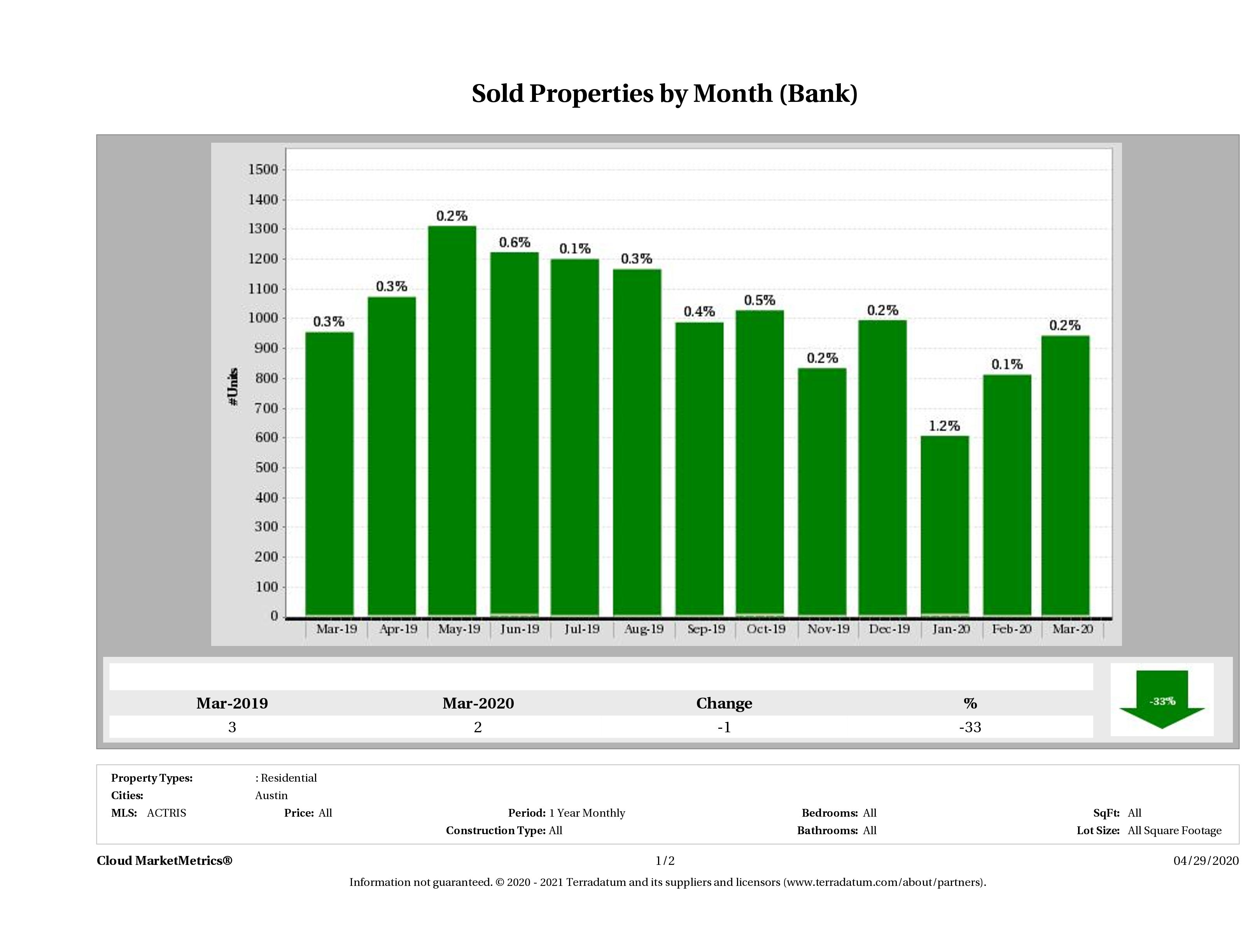 austin foreclosures sold March 2020