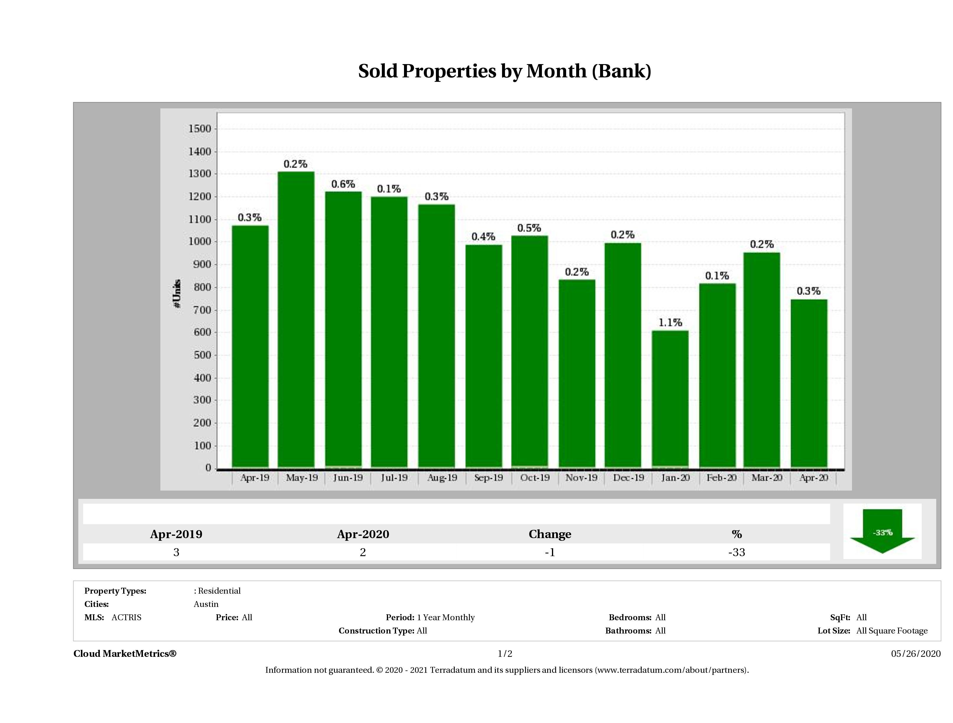 austin foreclosures sold April 2020