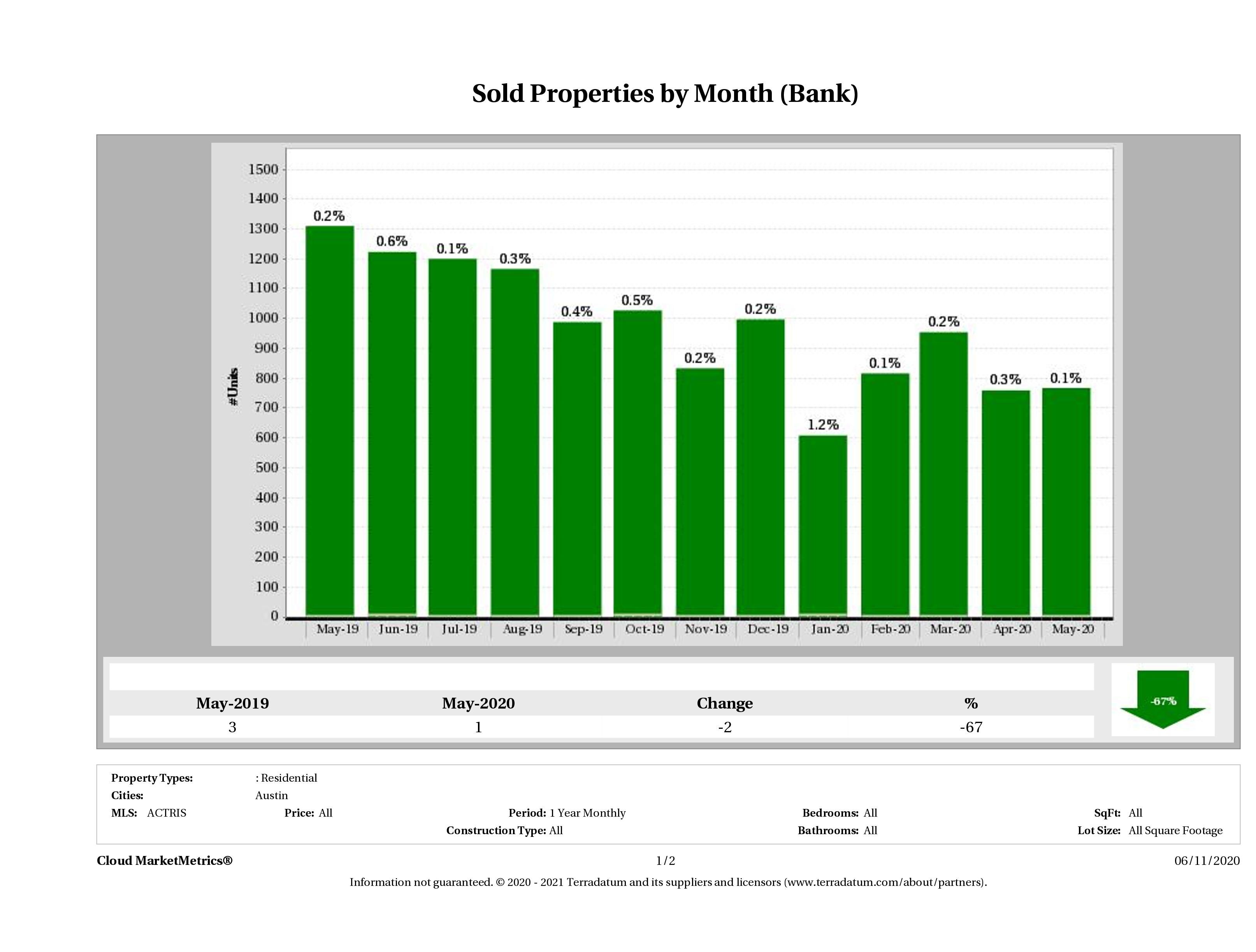 austin foreclosures sold May 2020